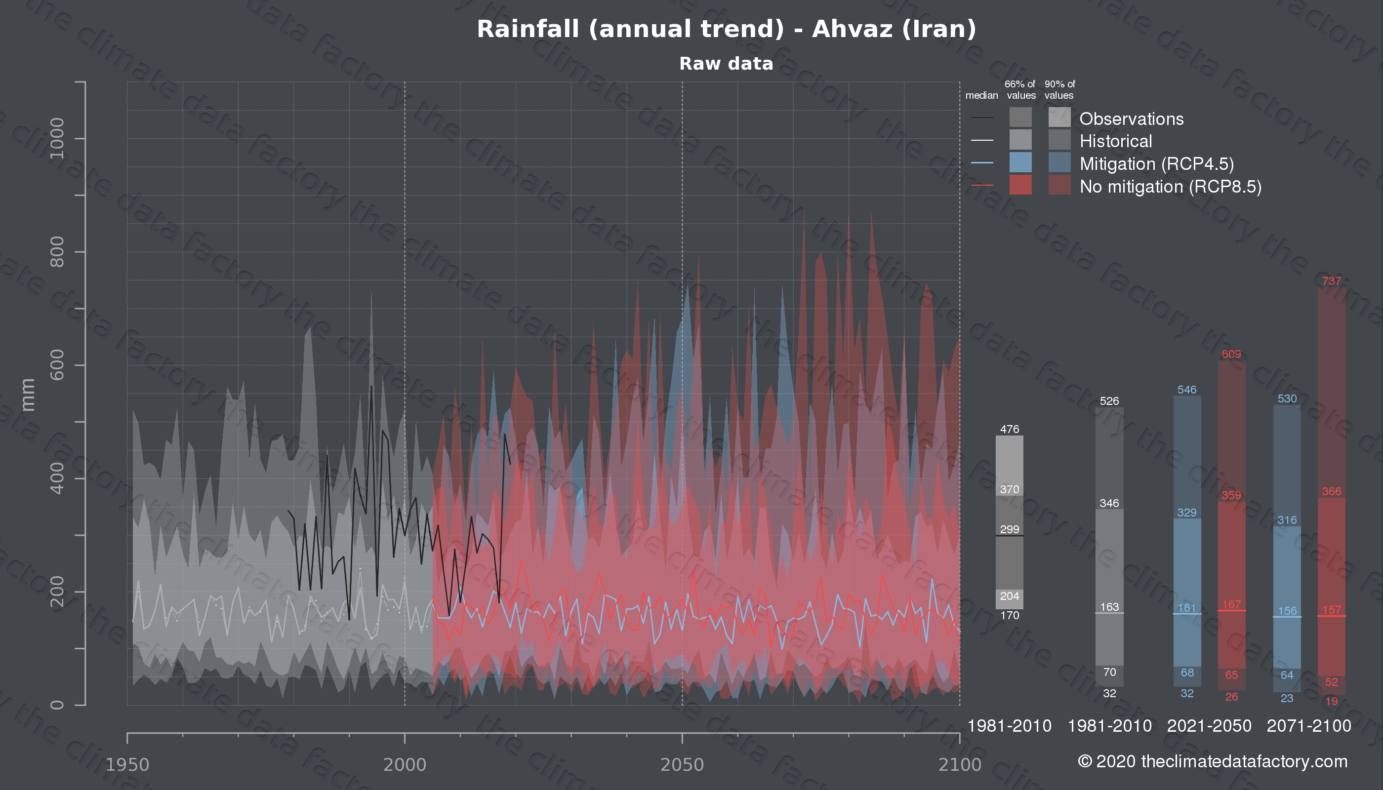 Graphic of projected rainfall for Ahvaz (Iran) under two climate change mitigation policy scenarios (RCP4.5, RCP8.5). Represented climate data are raw data from IPCC models. https://theclimatedatafactory.com