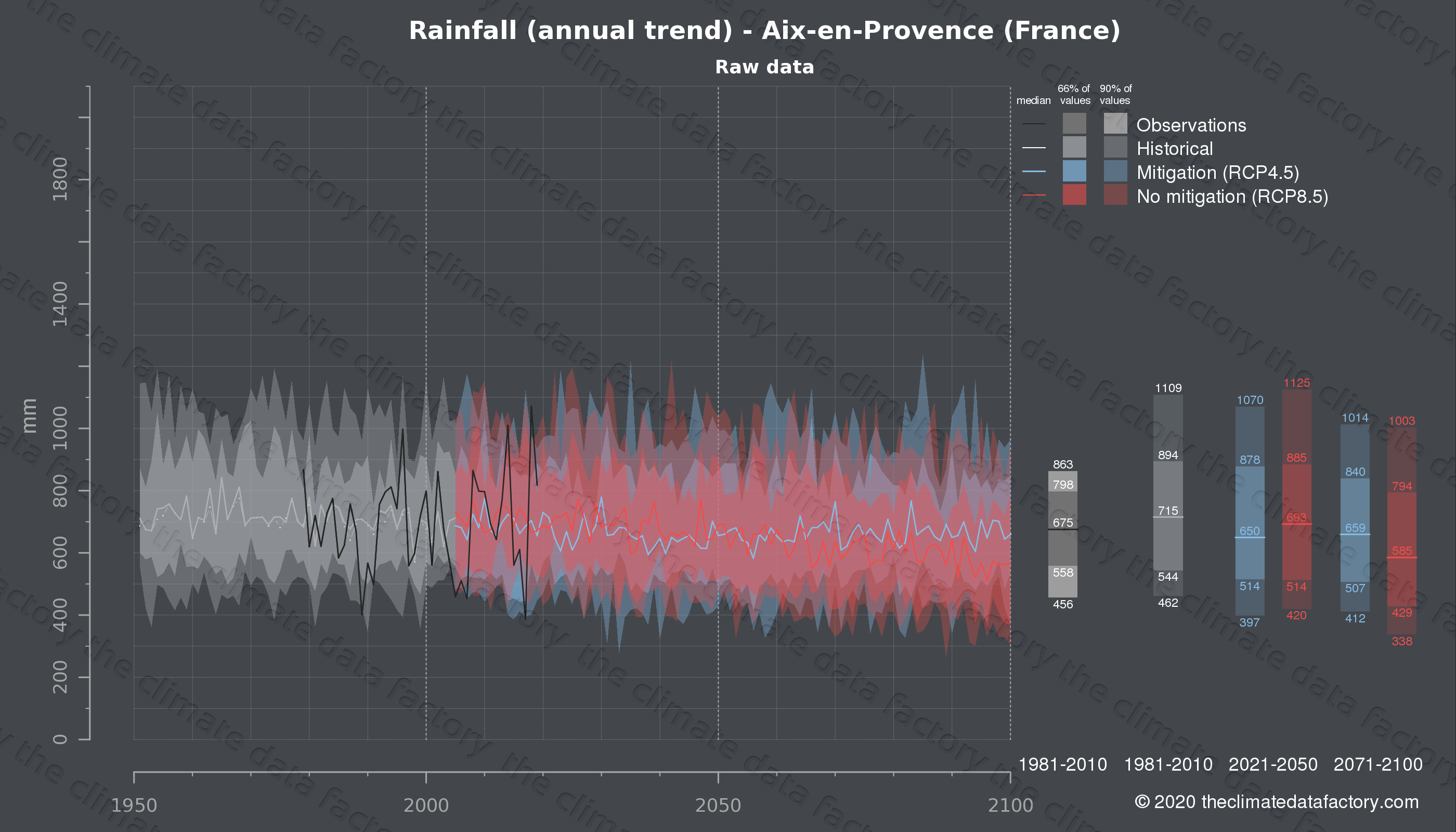 Graphic of projected rainfall for Aix-en-Provence (France) under two climate change mitigation policy scenarios (RCP4.5, RCP8.5). Represented climate data are raw data from IPCC models. https://theclimatedatafactory.com