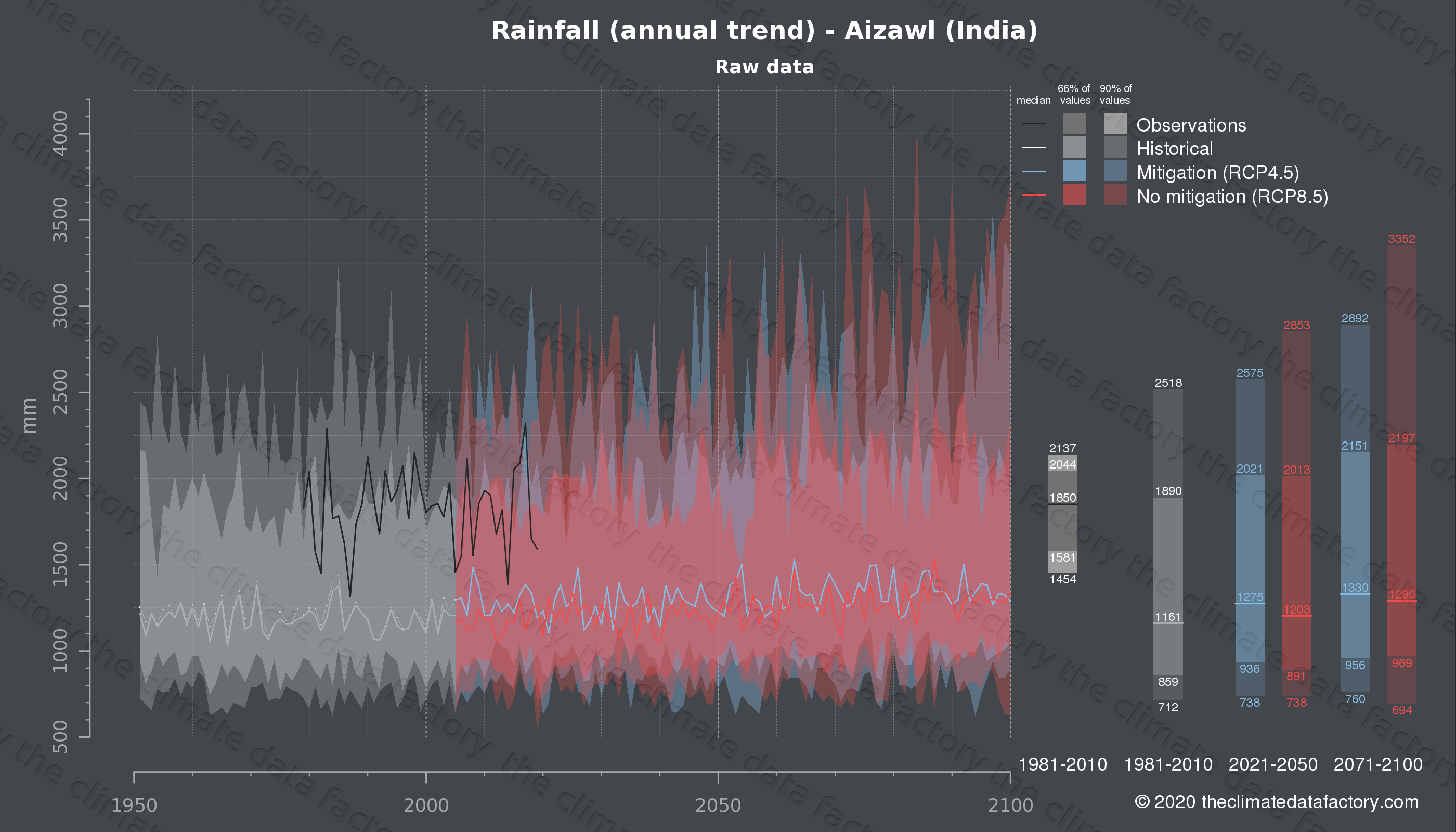 Graphic of projected rainfall for Aizawl (India) under two climate change mitigation policy scenarios (RCP4.5, RCP8.5). Represented climate data are raw data from IPCC models. https://theclimatedatafactory.com