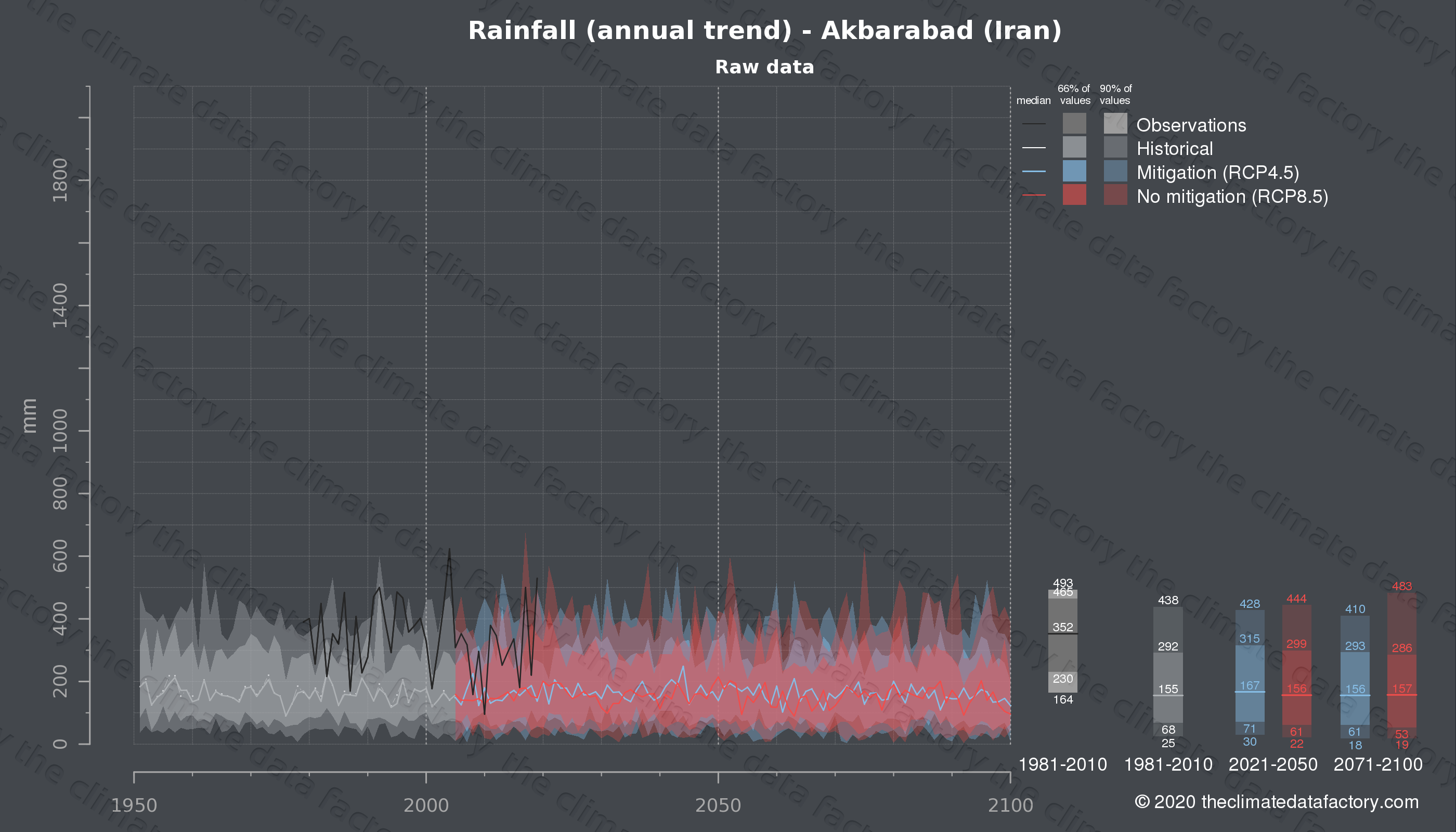 Graphic of projected rainfall for Akbarabad (Iran) under two climate change mitigation policy scenarios (RCP4.5, RCP8.5). Represented climate data are raw data from IPCC models. https://theclimatedatafactory.com