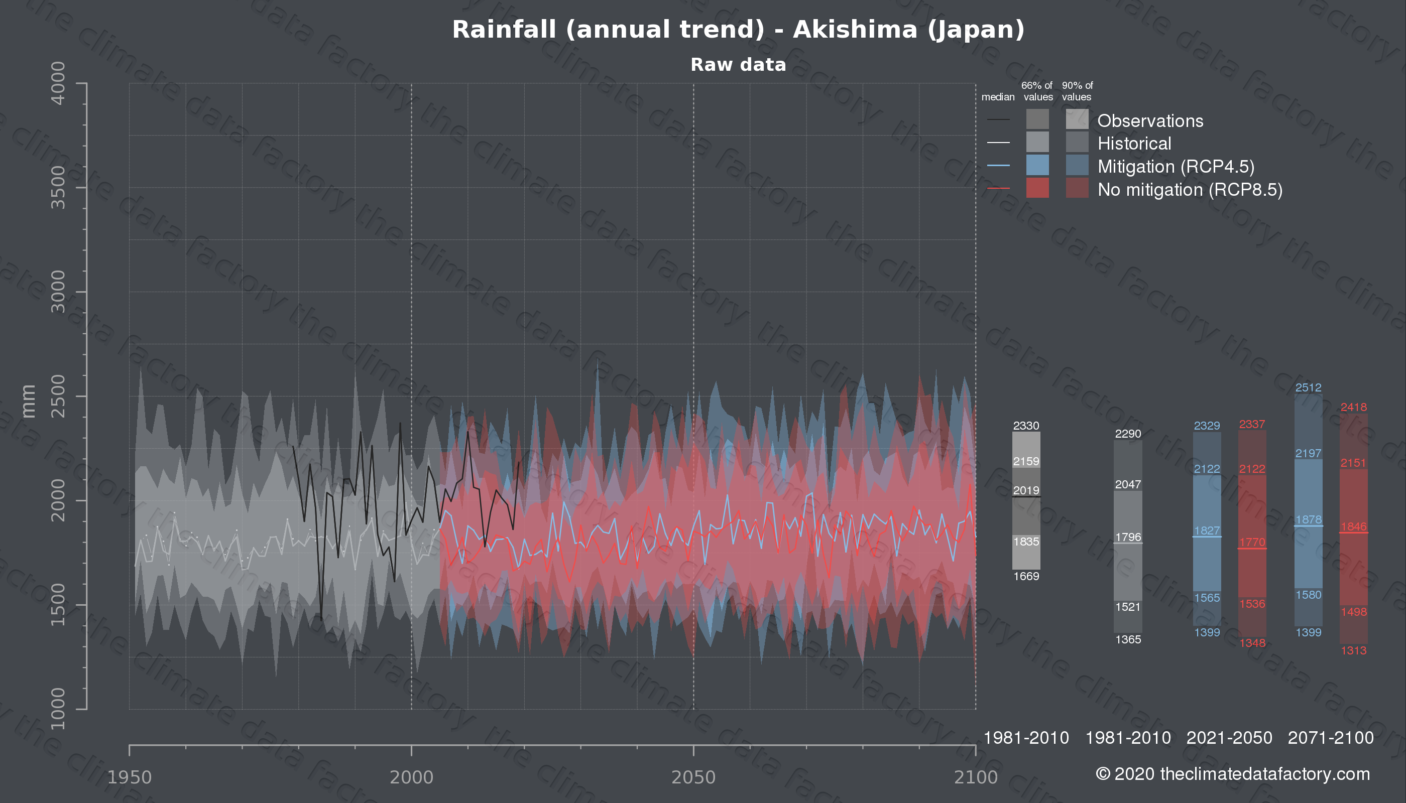 Graphic of projected rainfall for Akishima (Japan) under two climate change mitigation policy scenarios (RCP4.5, RCP8.5). Represented climate data are raw data from IPCC models. https://theclimatedatafactory.com