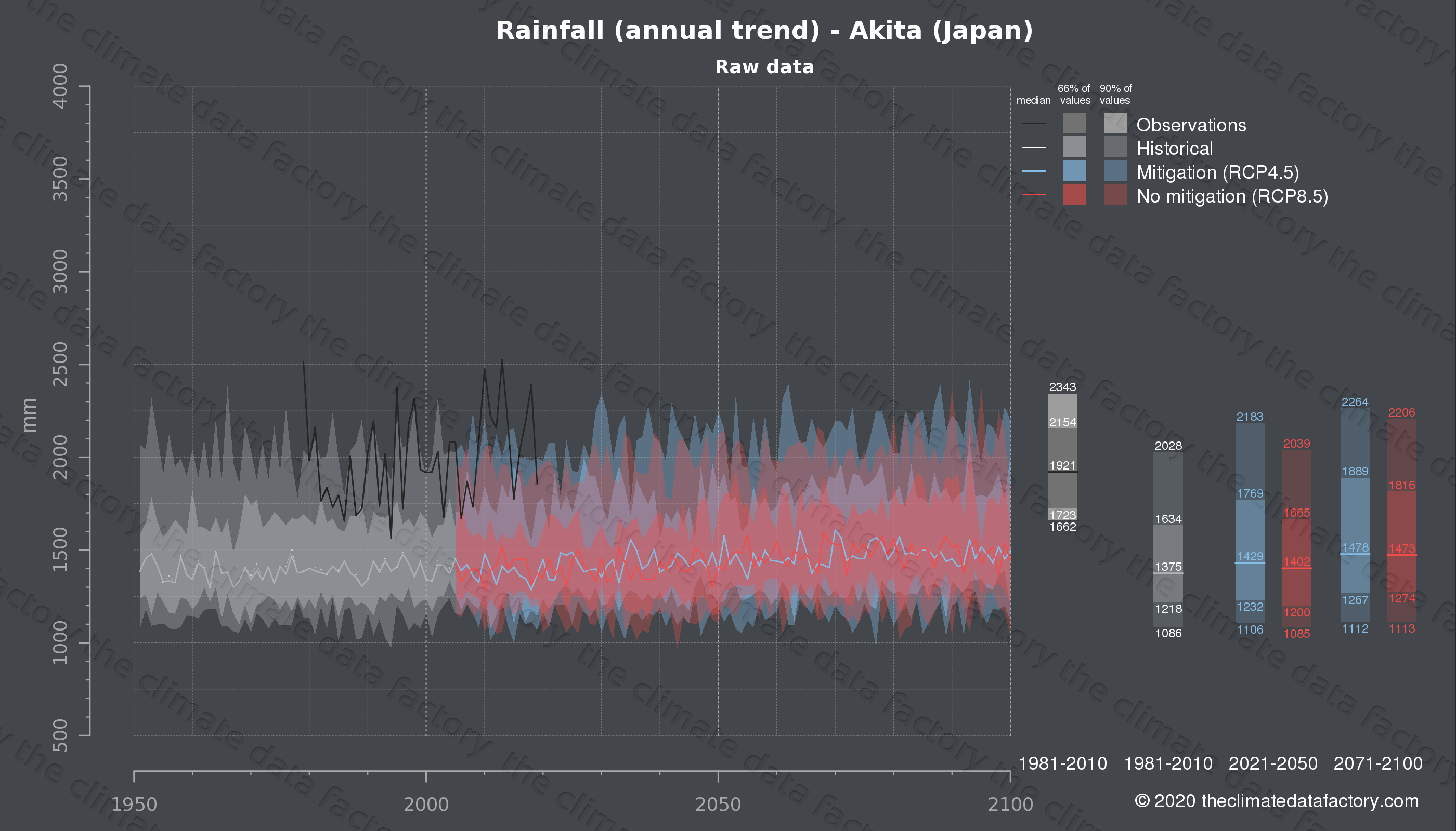 Graphic of projected rainfall for Akita (Japan) under two climate change mitigation policy scenarios (RCP4.5, RCP8.5). Represented climate data are raw data from IPCC models. https://theclimatedatafactory.com