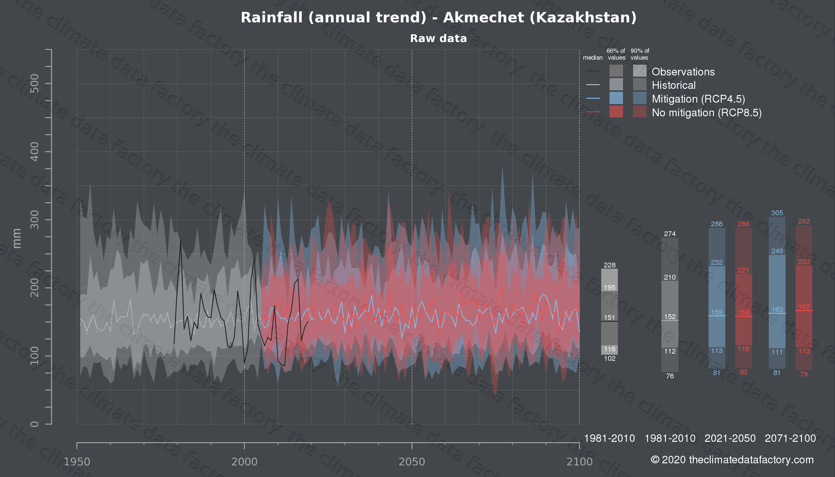 Graphic of projected rainfall for Akmechet (Kazakhstan) under two climate change mitigation policy scenarios (RCP4.5, RCP8.5). Represented climate data are raw data from IPCC models. https://theclimatedatafactory.com