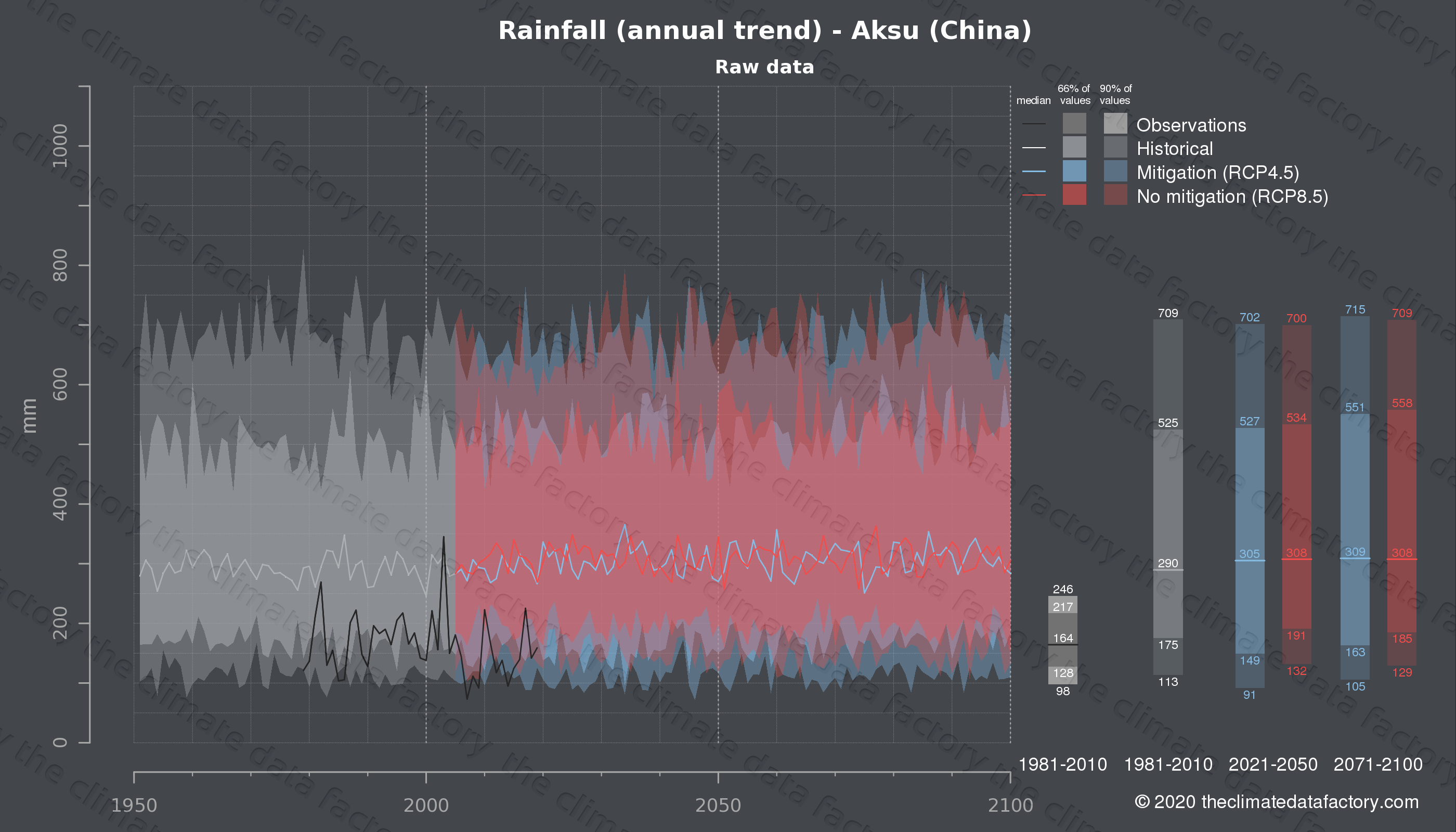 Graphic of projected rainfall for Aksu (China) under two climate change mitigation policy scenarios (RCP4.5, RCP8.5). Represented climate data are raw data from IPCC models. https://theclimatedatafactory.com