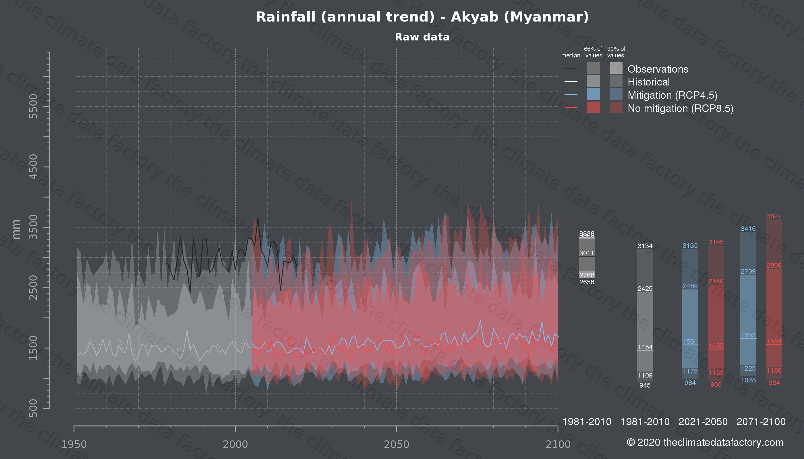 Graphic of projected rainfall for Akyab (Myanmar) under two climate change mitigation policy scenarios (RCP4.5, RCP8.5). Represented climate data are raw data from IPCC models. https://theclimatedatafactory.com