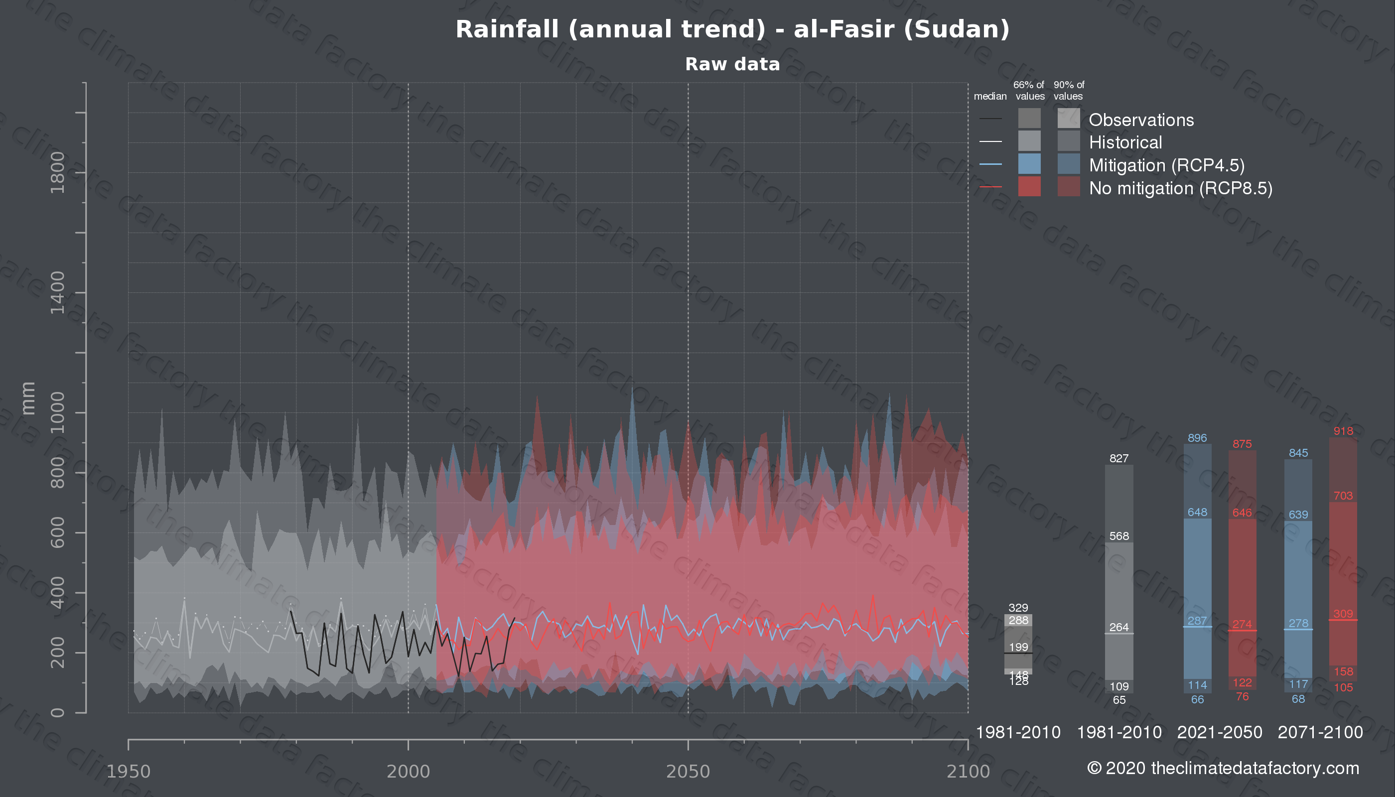 Graphic of projected rainfall for al-Fasir (Sudan) under two climate change mitigation policy scenarios (RCP4.5, RCP8.5). Represented climate data are raw data from IPCC models. https://theclimatedatafactory.com