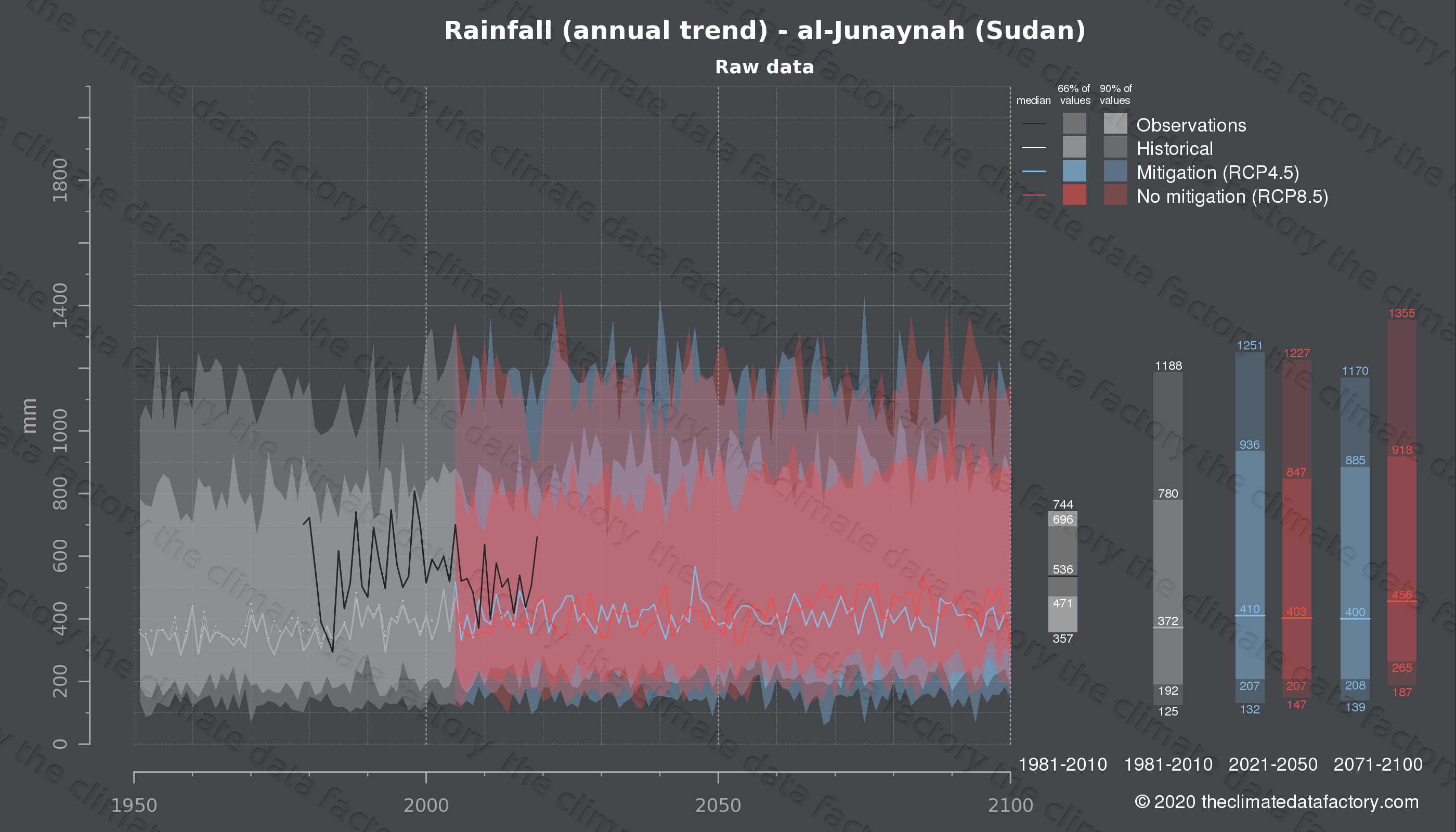 Graphic of projected rainfall for al-Junaynah (Sudan) under two climate change mitigation policy scenarios (RCP4.5, RCP8.5). Represented climate data are raw data from IPCC models. https://theclimatedatafactory.com