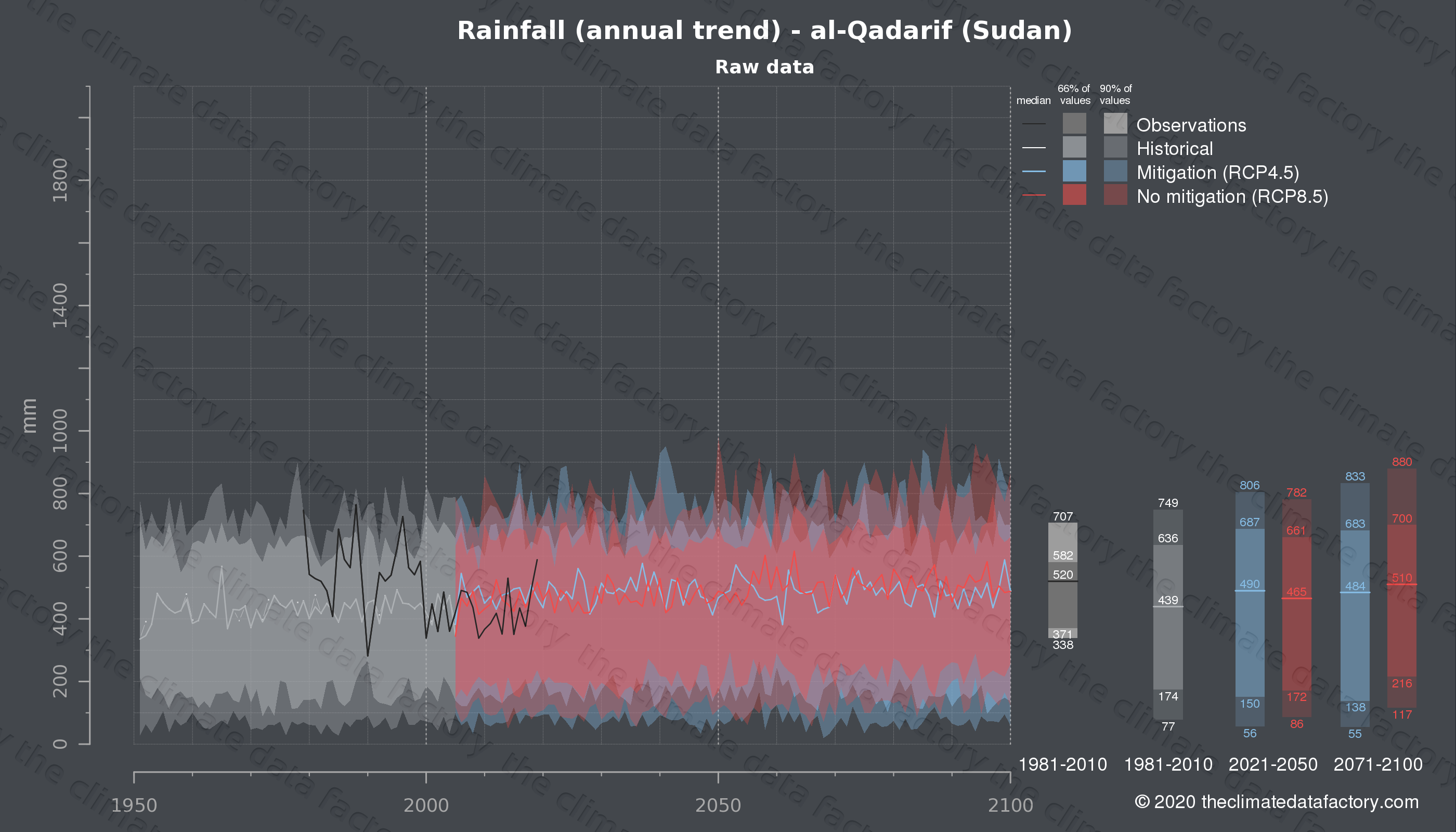 Graphic of projected rainfall for al-Qadarif (Sudan) under two climate change mitigation policy scenarios (RCP4.5, RCP8.5). Represented climate data are raw data from IPCC models. https://theclimatedatafactory.com
