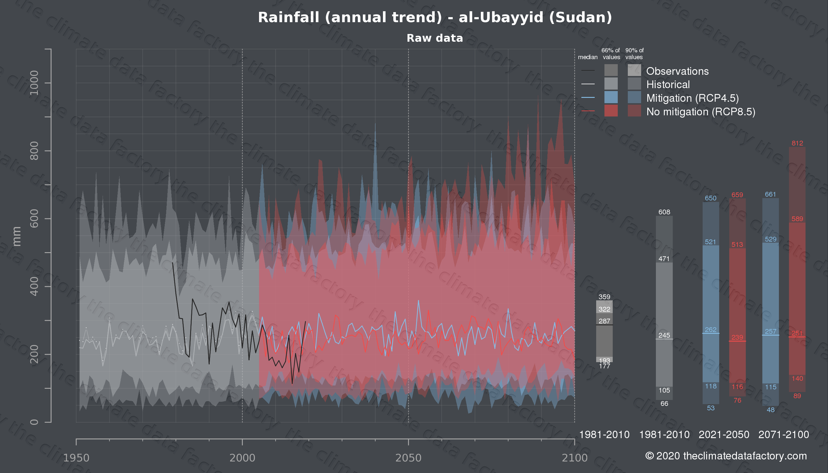 Graphic of projected rainfall for al-Ubayyid (Sudan) under two climate change mitigation policy scenarios (RCP4.5, RCP8.5). Represented climate data are raw data from IPCC models. https://theclimatedatafactory.com