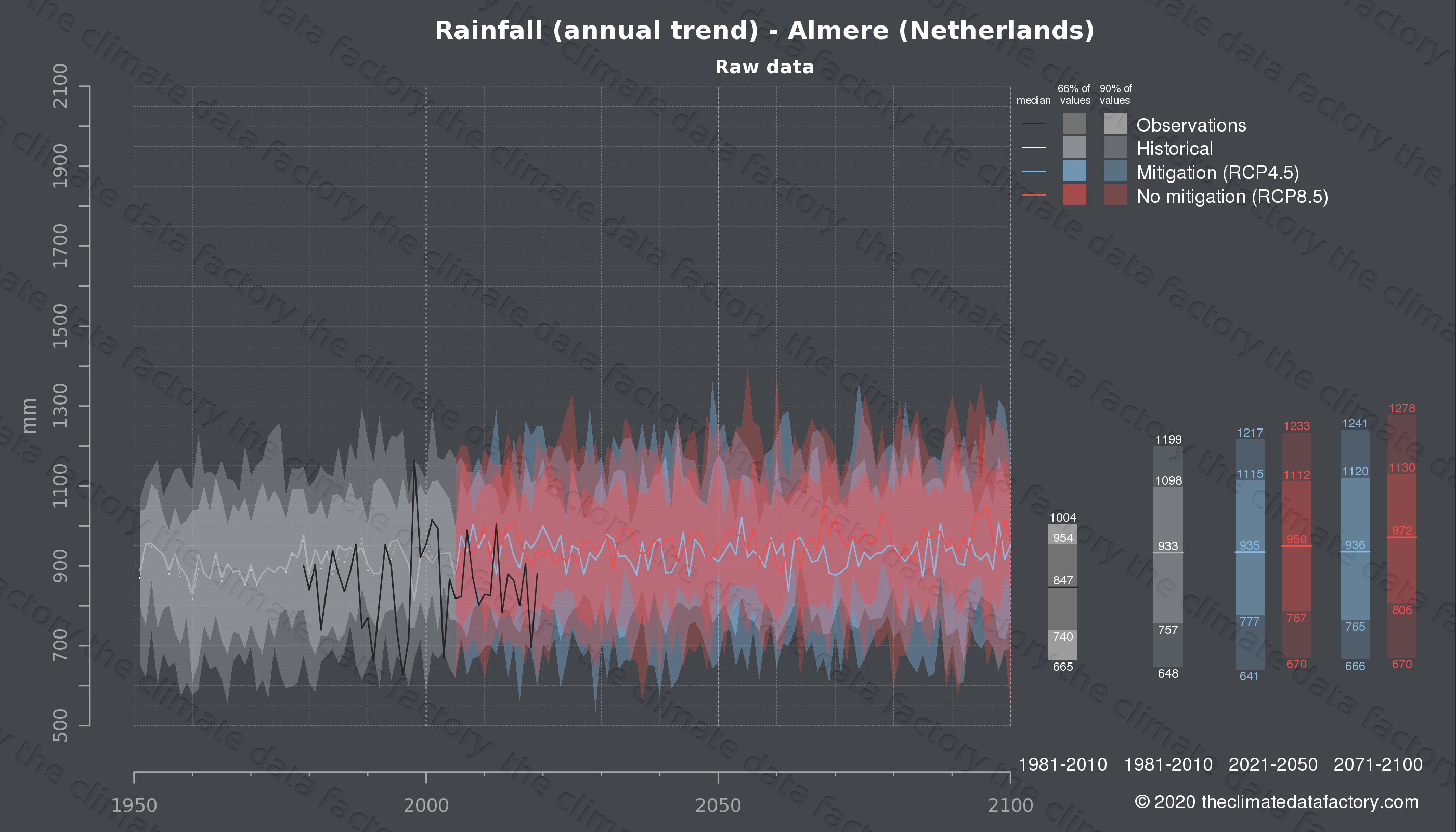 Graphic of projected rainfall for Almere (Netherlands) under two climate change mitigation policy scenarios (RCP4.5, RCP8.5). Represented climate data are raw data from IPCC models. https://theclimatedatafactory.com