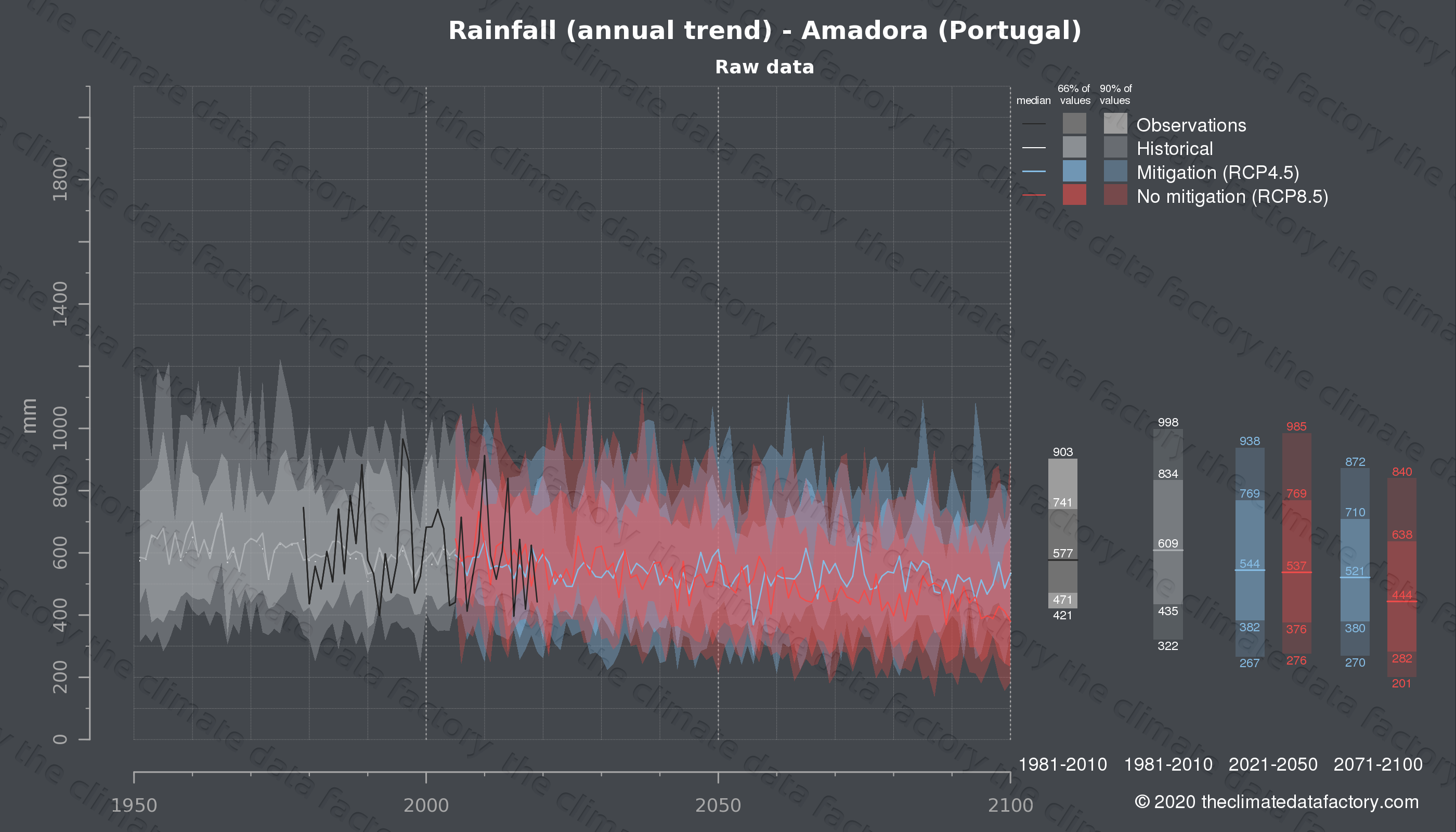 Graphic of projected rainfall for Amadora (Portugal) under two climate change mitigation policy scenarios (RCP4.5, RCP8.5). Represented climate data are raw data from IPCC models. https://theclimatedatafactory.com