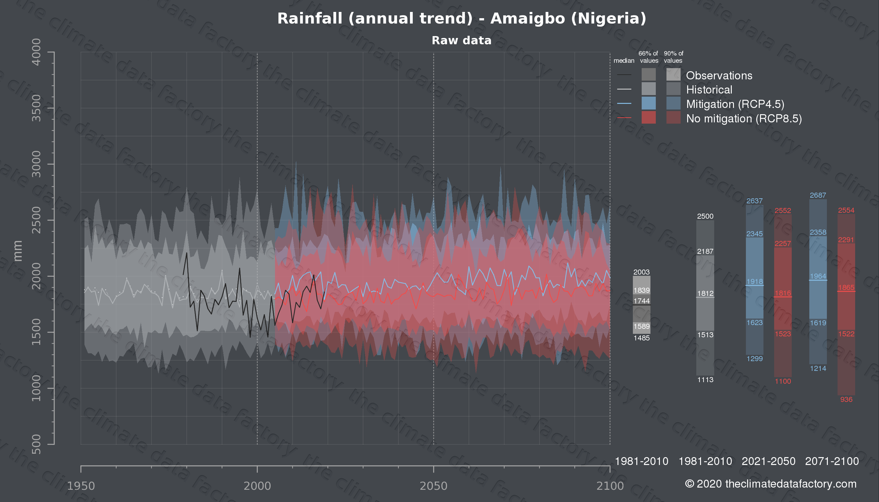 Graphic of projected rainfall for Amaigbo (Nigeria) under two climate change mitigation policy scenarios (RCP4.5, RCP8.5). Represented climate data are raw data from IPCC models. https://theclimatedatafactory.com