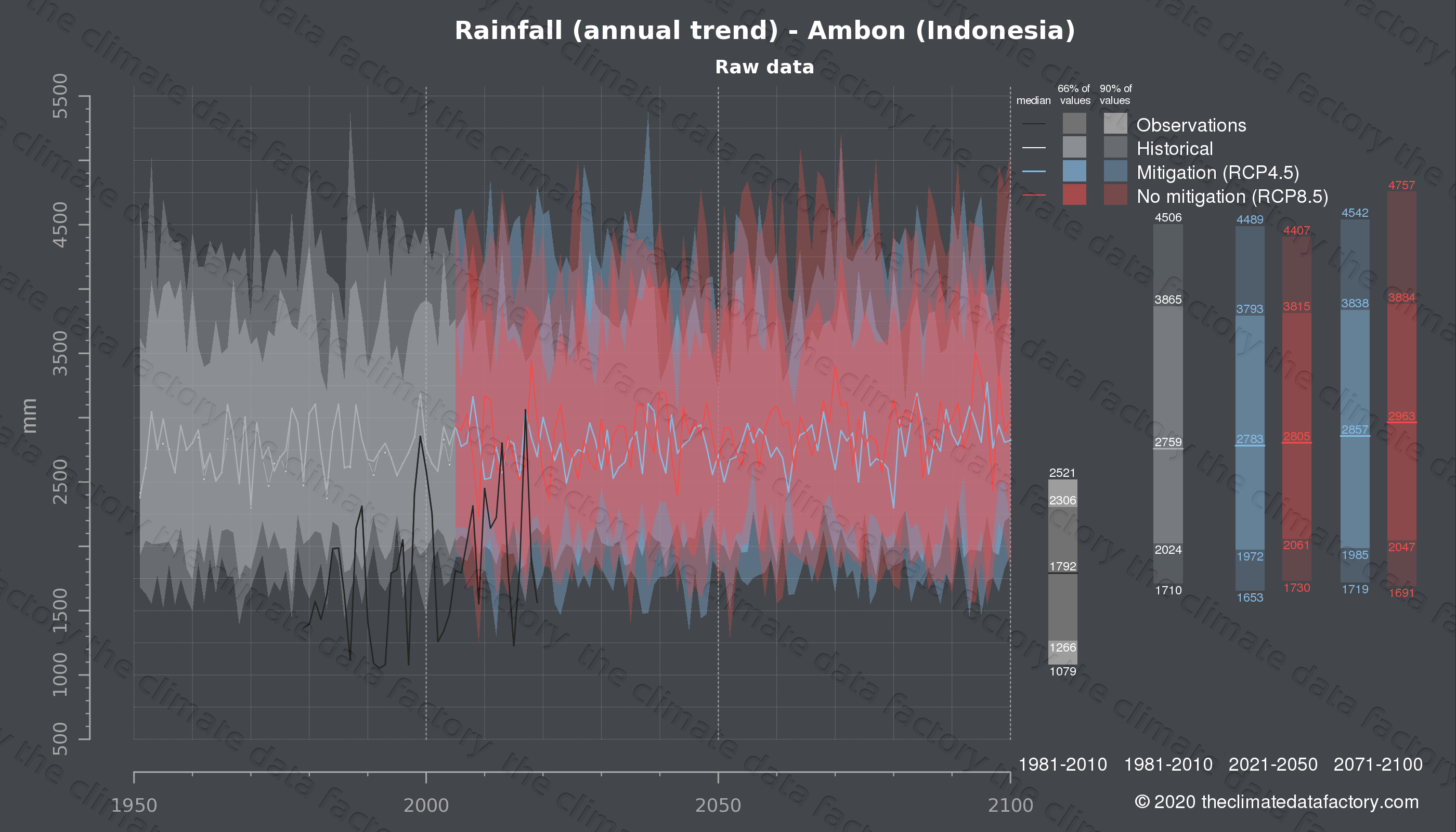 Graphic of projected rainfall for Ambon (Indonesia) under two climate change mitigation policy scenarios (RCP4.5, RCP8.5). Represented climate data are raw data from IPCC models. https://theclimatedatafactory.com