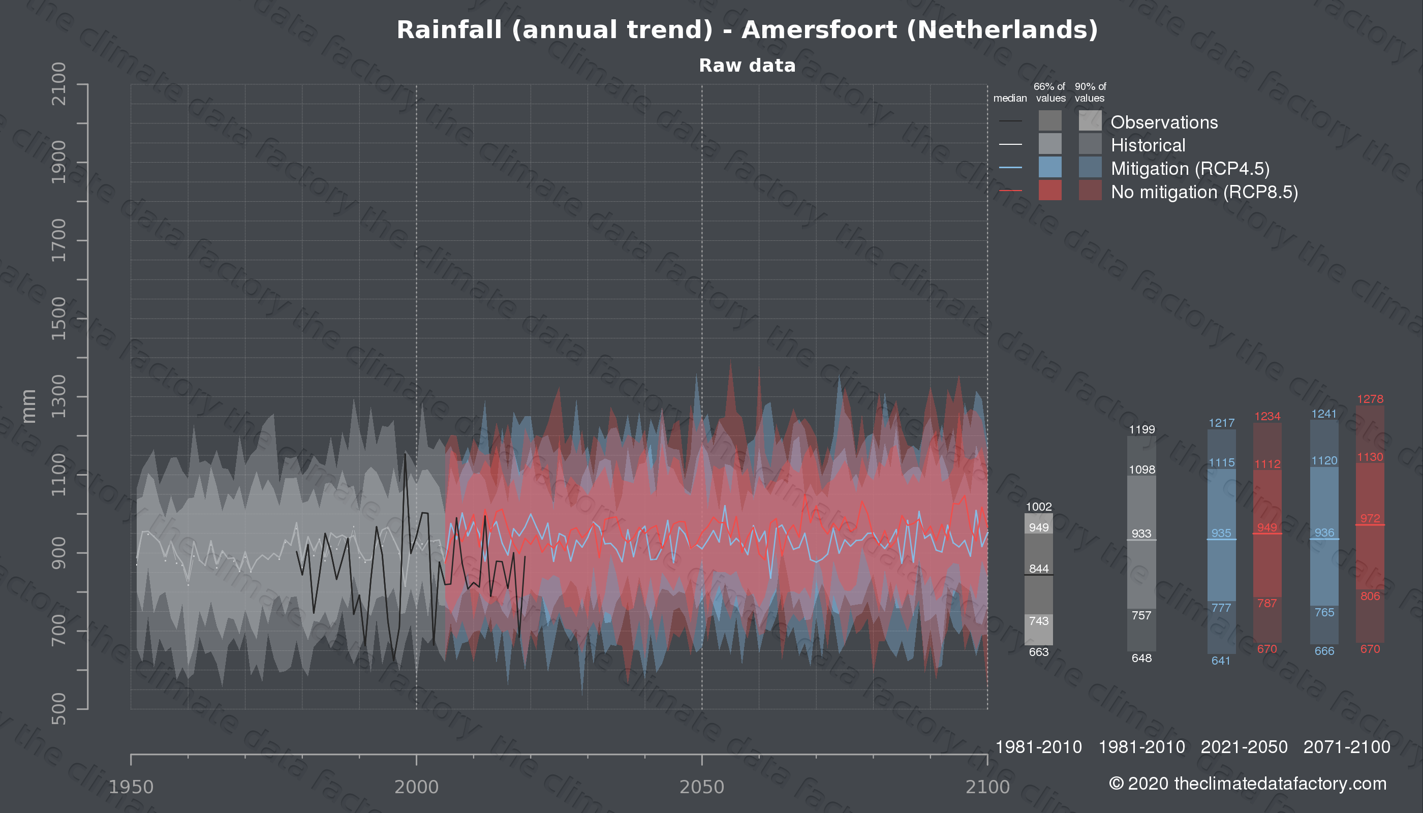 Graphic of projected rainfall for Amersfoort (Netherlands) under two climate change mitigation policy scenarios (RCP4.5, RCP8.5). Represented climate data are raw data from IPCC models. https://theclimatedatafactory.com