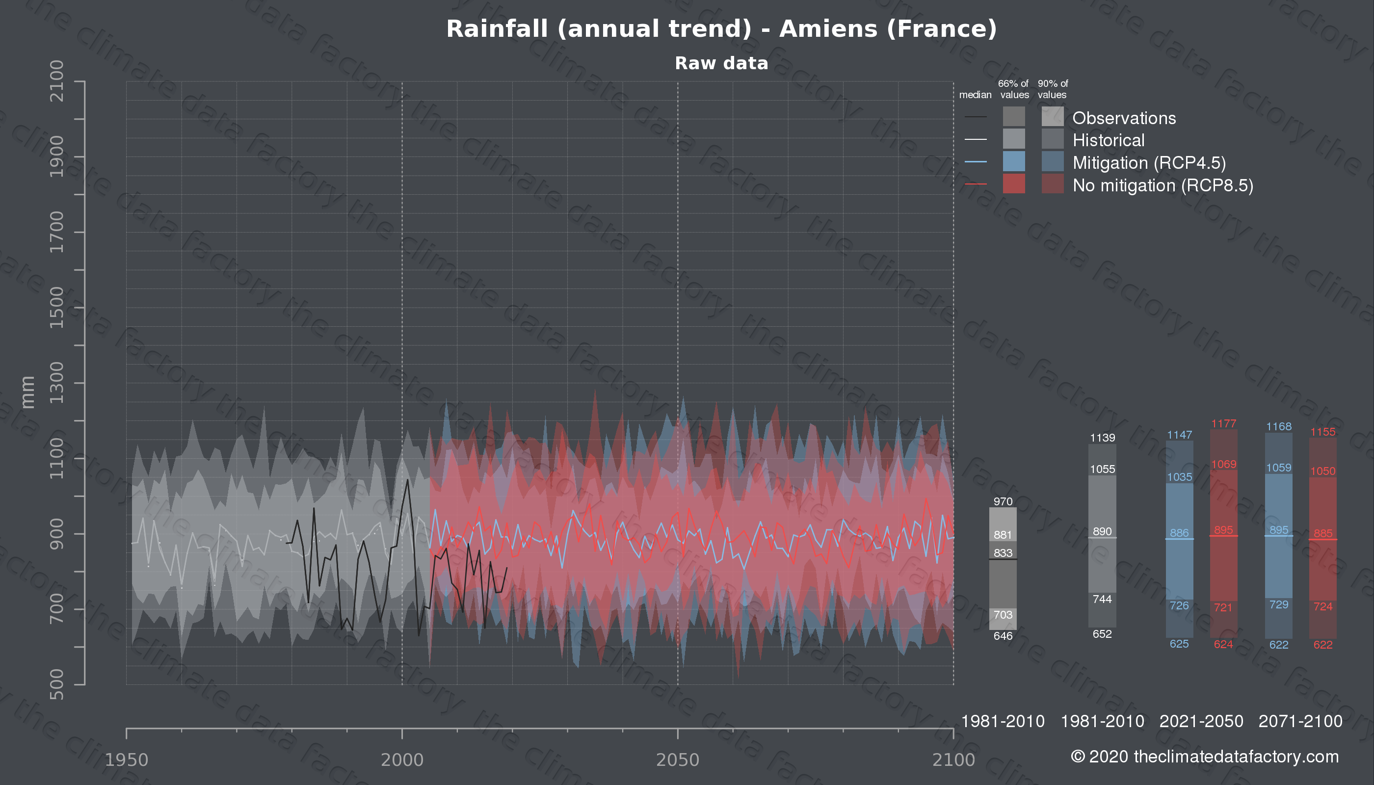 Graphic of projected rainfall for Amiens (France) under two climate change mitigation policy scenarios (RCP4.5, RCP8.5). Represented climate data are raw data from IPCC models. https://theclimatedatafactory.com
