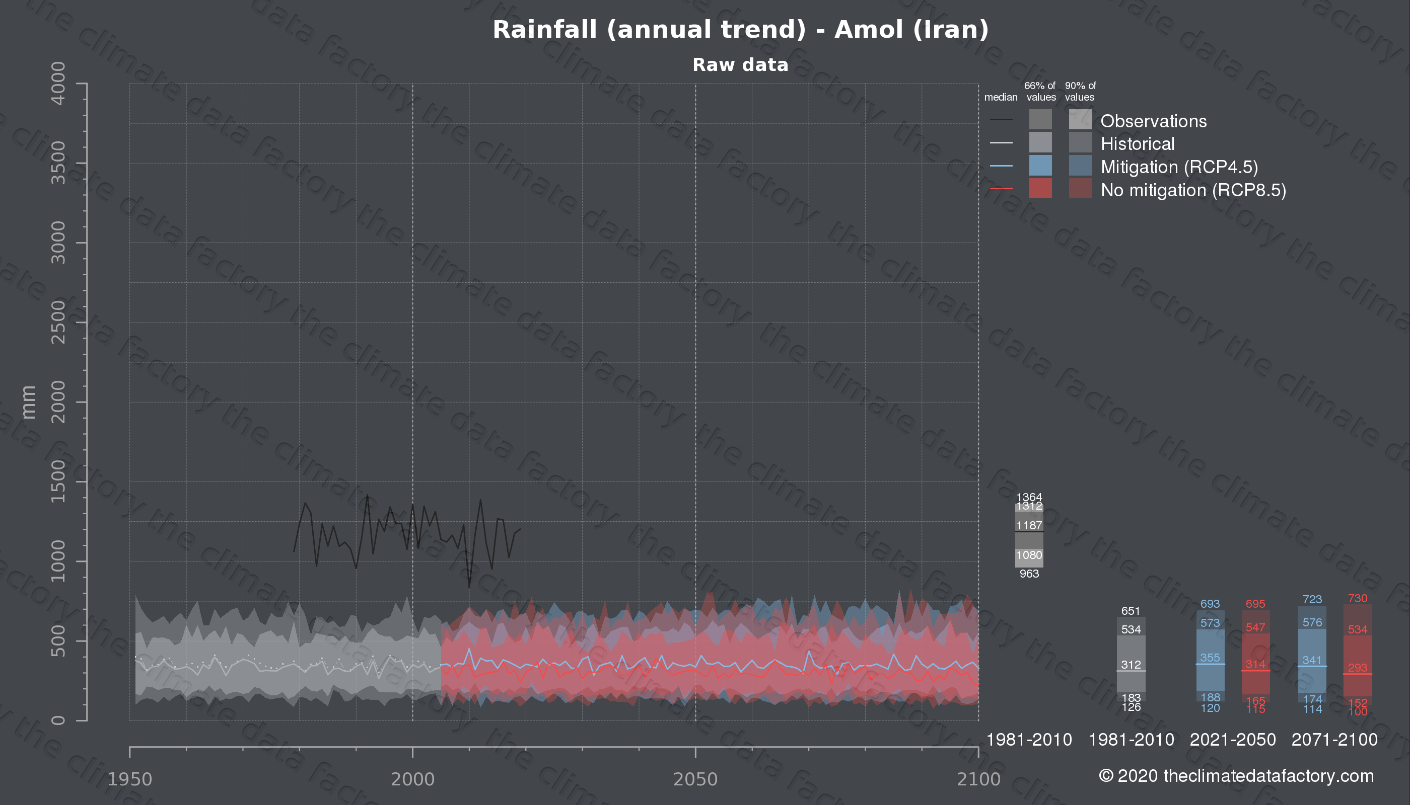 Graphic of projected rainfall for Amol (Iran) under two climate change mitigation policy scenarios (RCP4.5, RCP8.5). Represented climate data are raw data from IPCC models. https://theclimatedatafactory.com