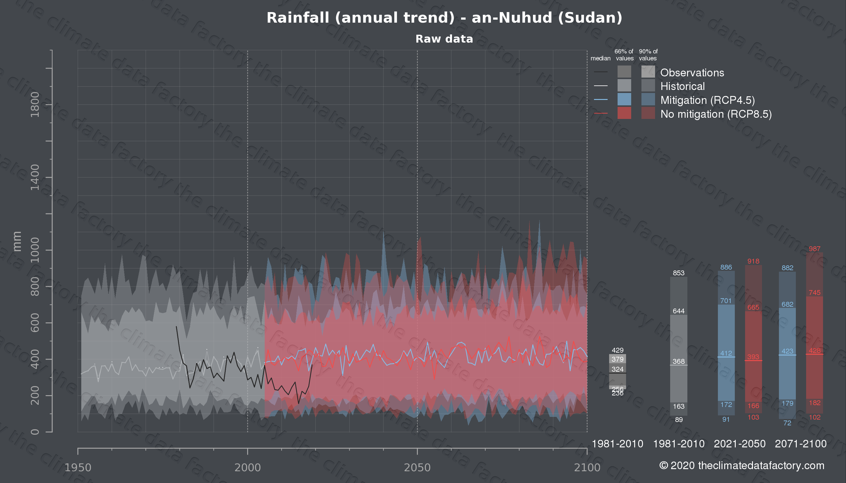 Graphic of projected rainfall for an-Nuhud (Sudan) under two climate change mitigation policy scenarios (RCP4.5, RCP8.5). Represented climate data are raw data from IPCC models. https://theclimatedatafactory.com