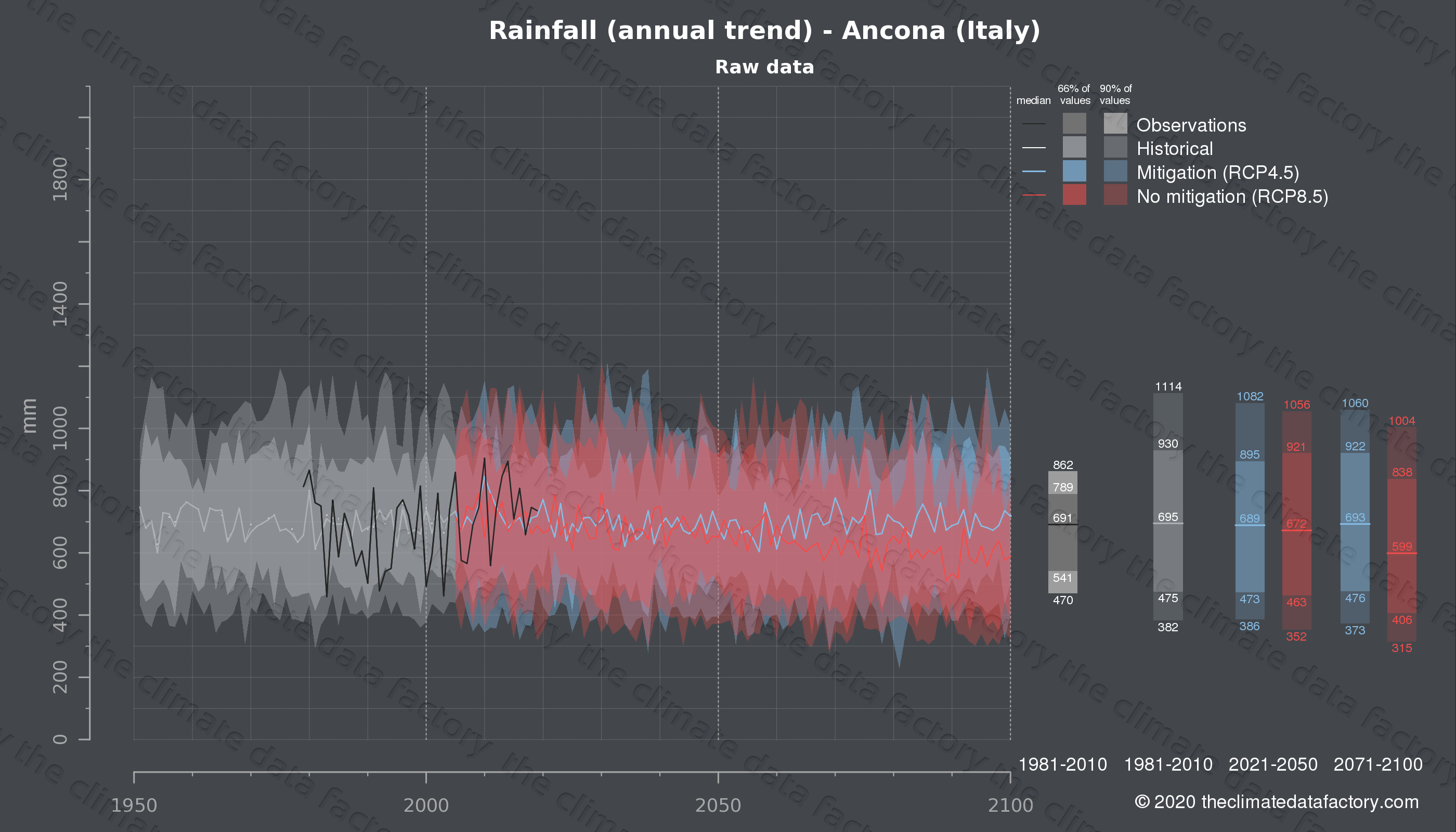 Graphic of projected rainfall for Ancona (Italy) under two climate change mitigation policy scenarios (RCP4.5, RCP8.5). Represented climate data are raw data from IPCC models. https://theclimatedatafactory.com