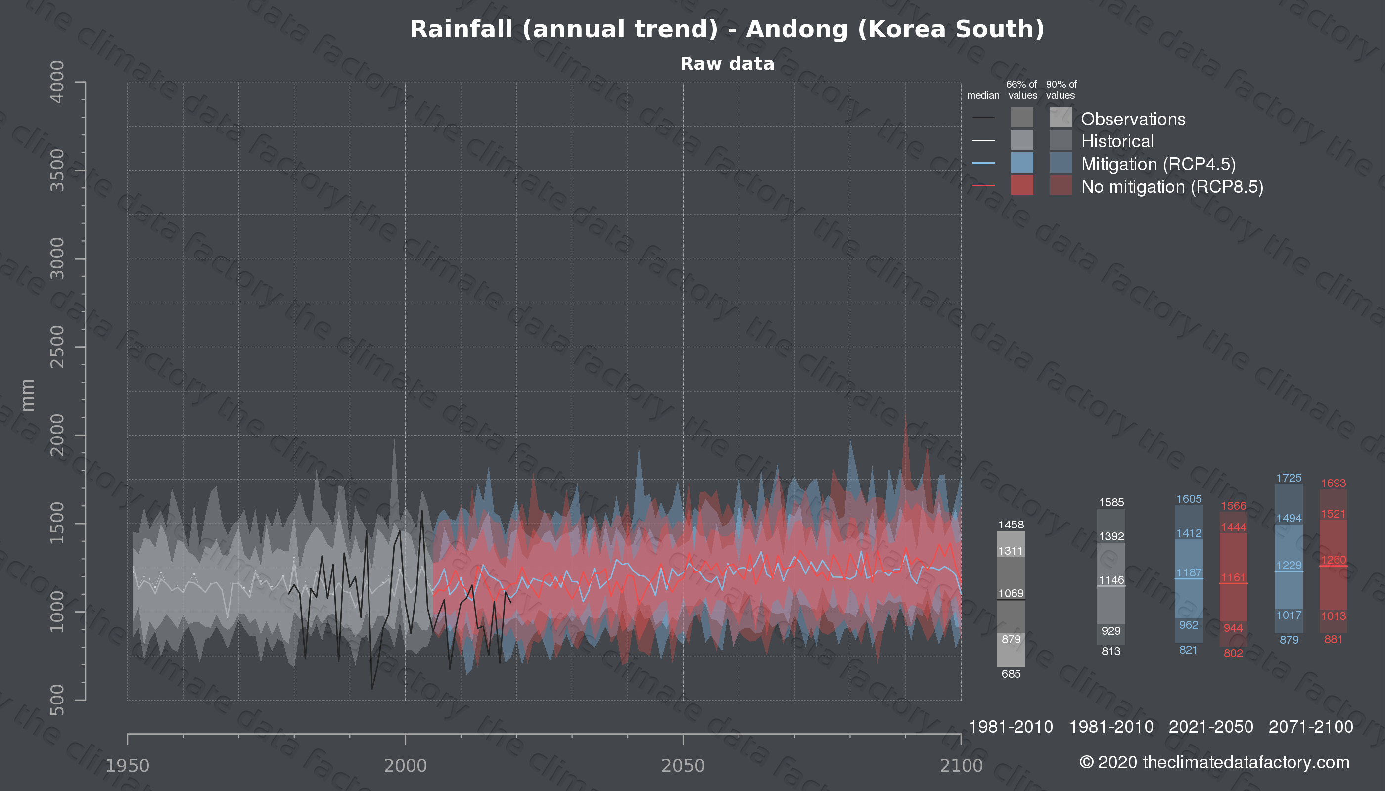 Graphic of projected rainfall for Andong (South Korea) under two climate change mitigation policy scenarios (RCP4.5, RCP8.5). Represented climate data are raw data from IPCC models. https://theclimatedatafactory.com