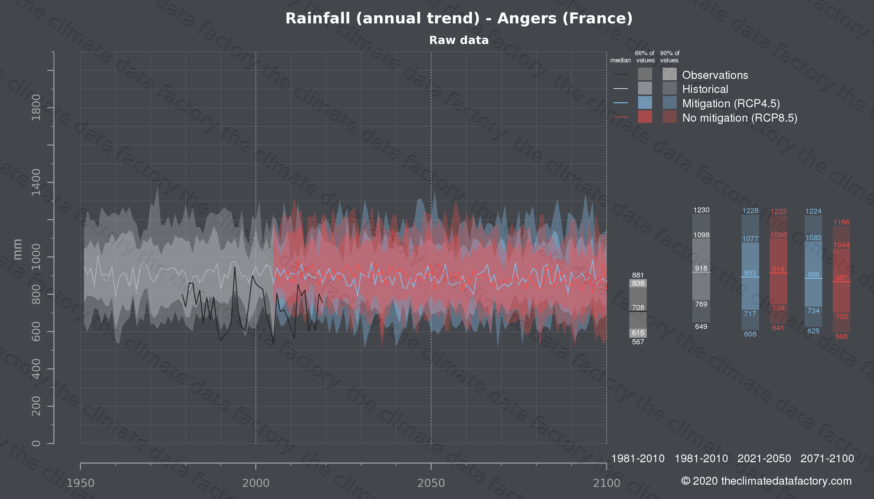 Graphic of projected rainfall for Angers (France) under two climate change mitigation policy scenarios (RCP4.5, RCP8.5). Represented climate data are raw data from IPCC models. https://theclimatedatafactory.com