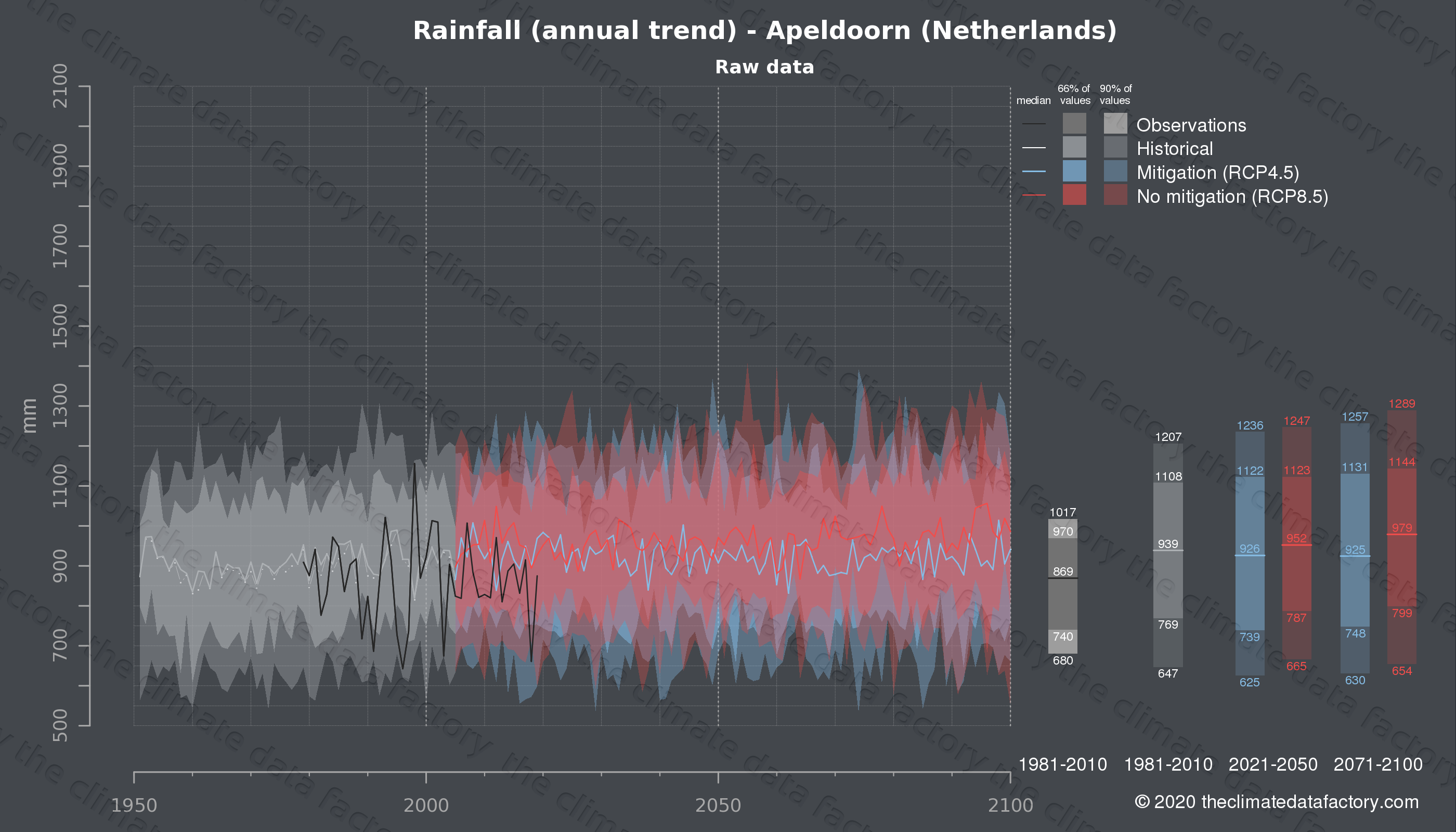 Graphic of projected rainfall for Apeldoorn (Netherlands) under two climate change mitigation policy scenarios (RCP4.5, RCP8.5). Represented climate data are raw data from IPCC models. https://theclimatedatafactory.com