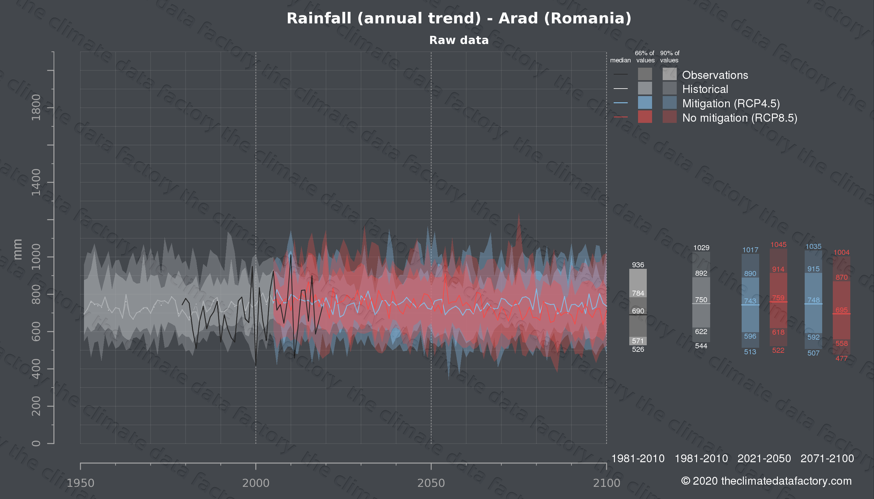 Graphic of projected rainfall for Arad (Romania) under two climate change mitigation policy scenarios (RCP4.5, RCP8.5). Represented climate data are raw data from IPCC models. https://theclimatedatafactory.com