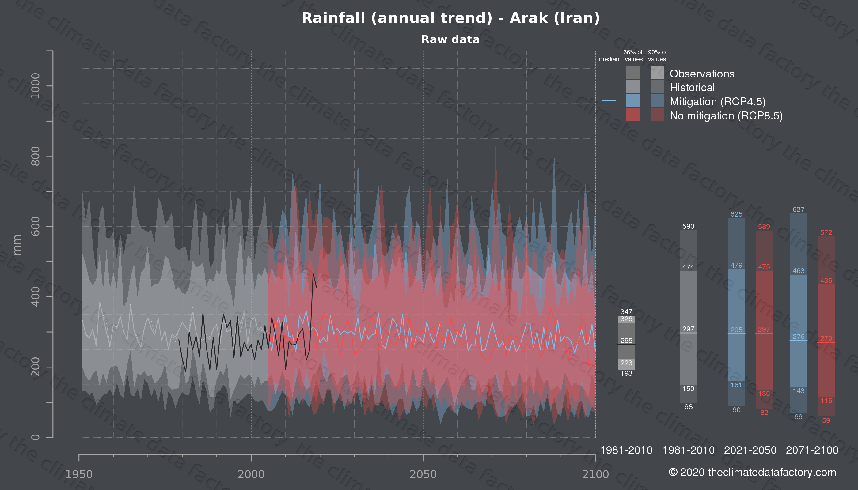 Graphic of projected rainfall for Arak (Iran) under two climate change mitigation policy scenarios (RCP4.5, RCP8.5). Represented climate data are raw data from IPCC models. https://theclimatedatafactory.com