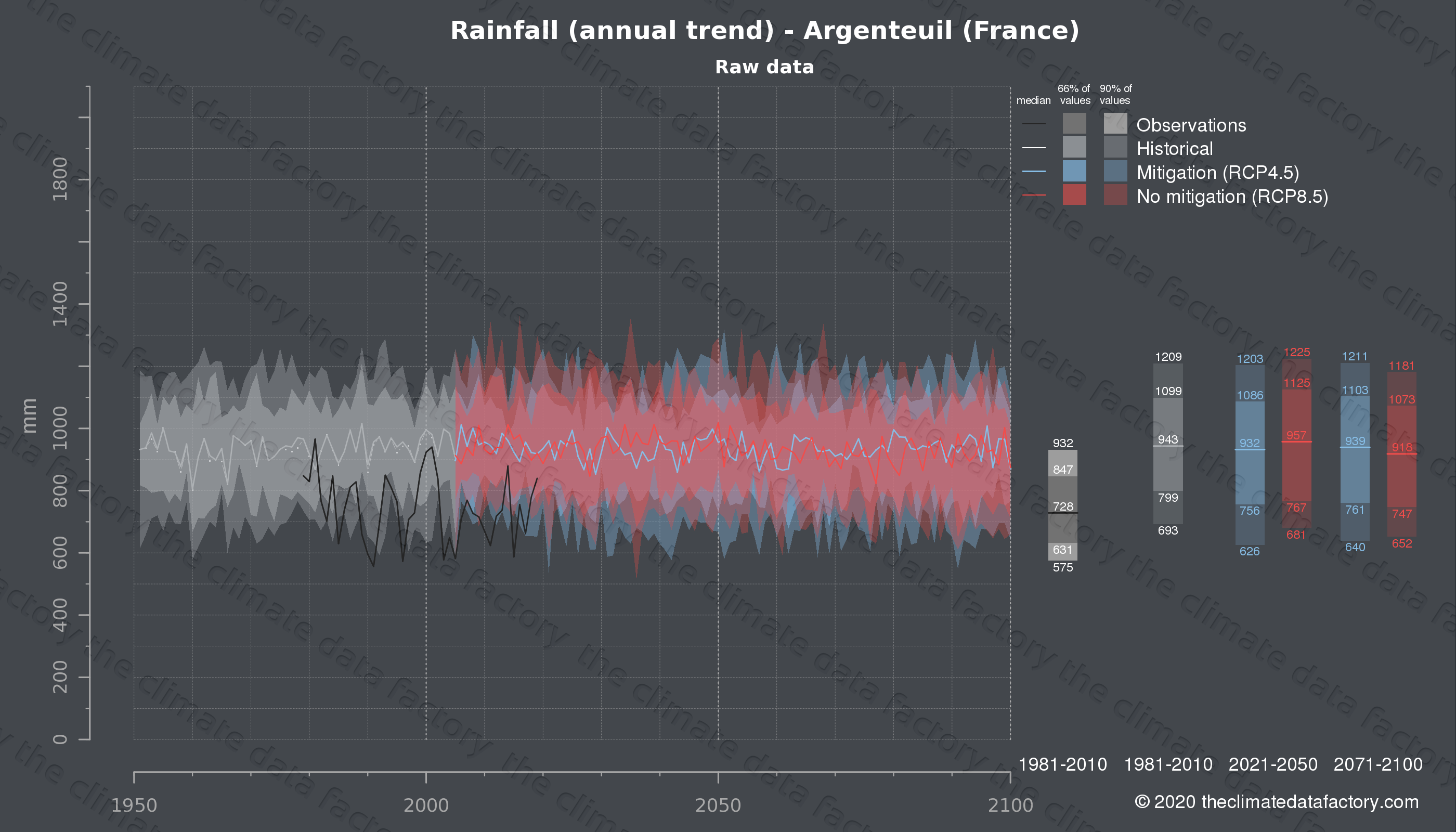 Graphic of projected rainfall for Argenteuil (France) under two climate change mitigation policy scenarios (RCP4.5, RCP8.5). Represented climate data are raw data from IPCC models. https://theclimatedatafactory.com