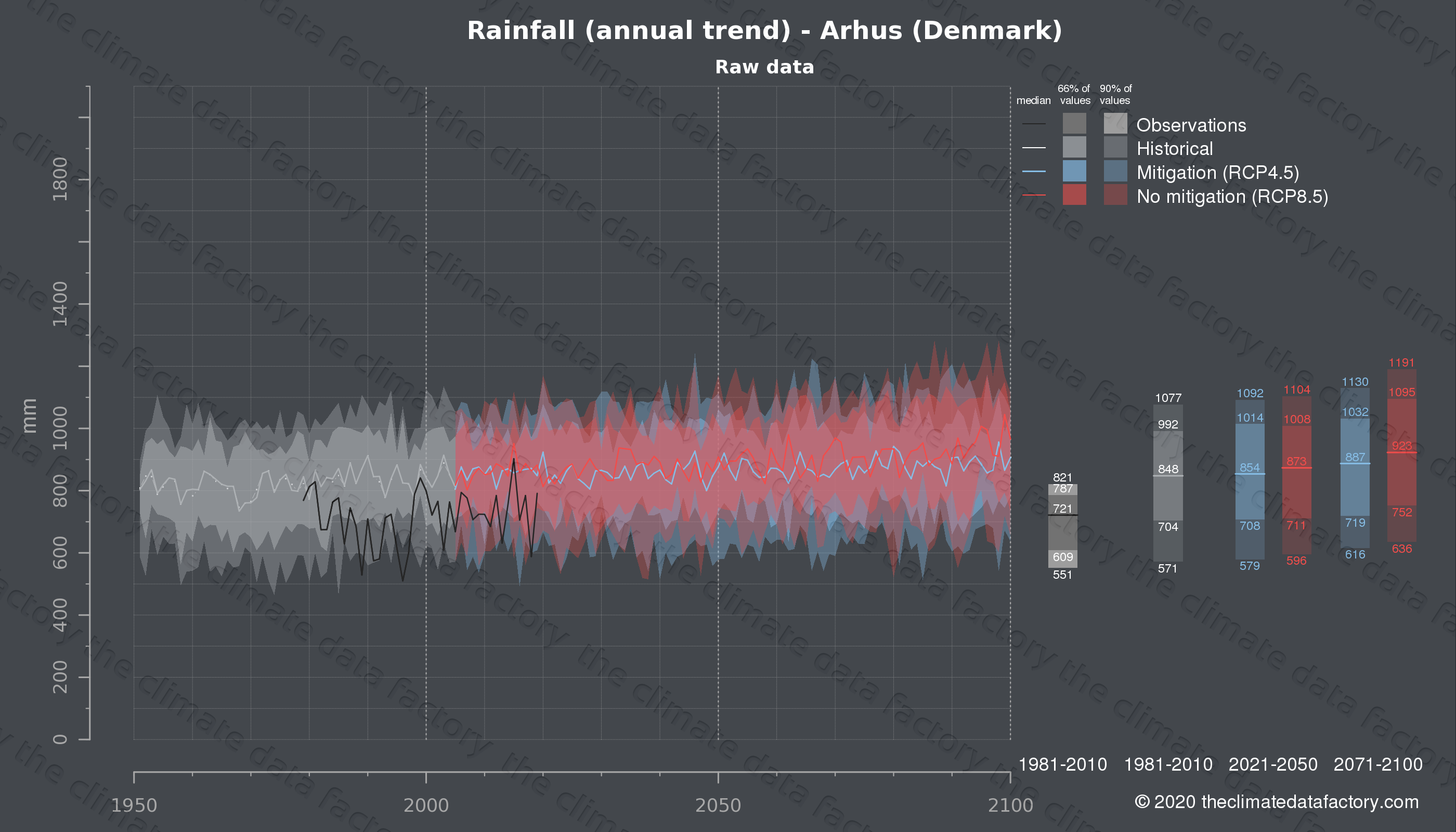 Graphic of projected rainfall for Arhus (Denmark) under two climate change mitigation policy scenarios (RCP4.5, RCP8.5). Represented climate data are raw data from IPCC models. https://theclimatedatafactory.com