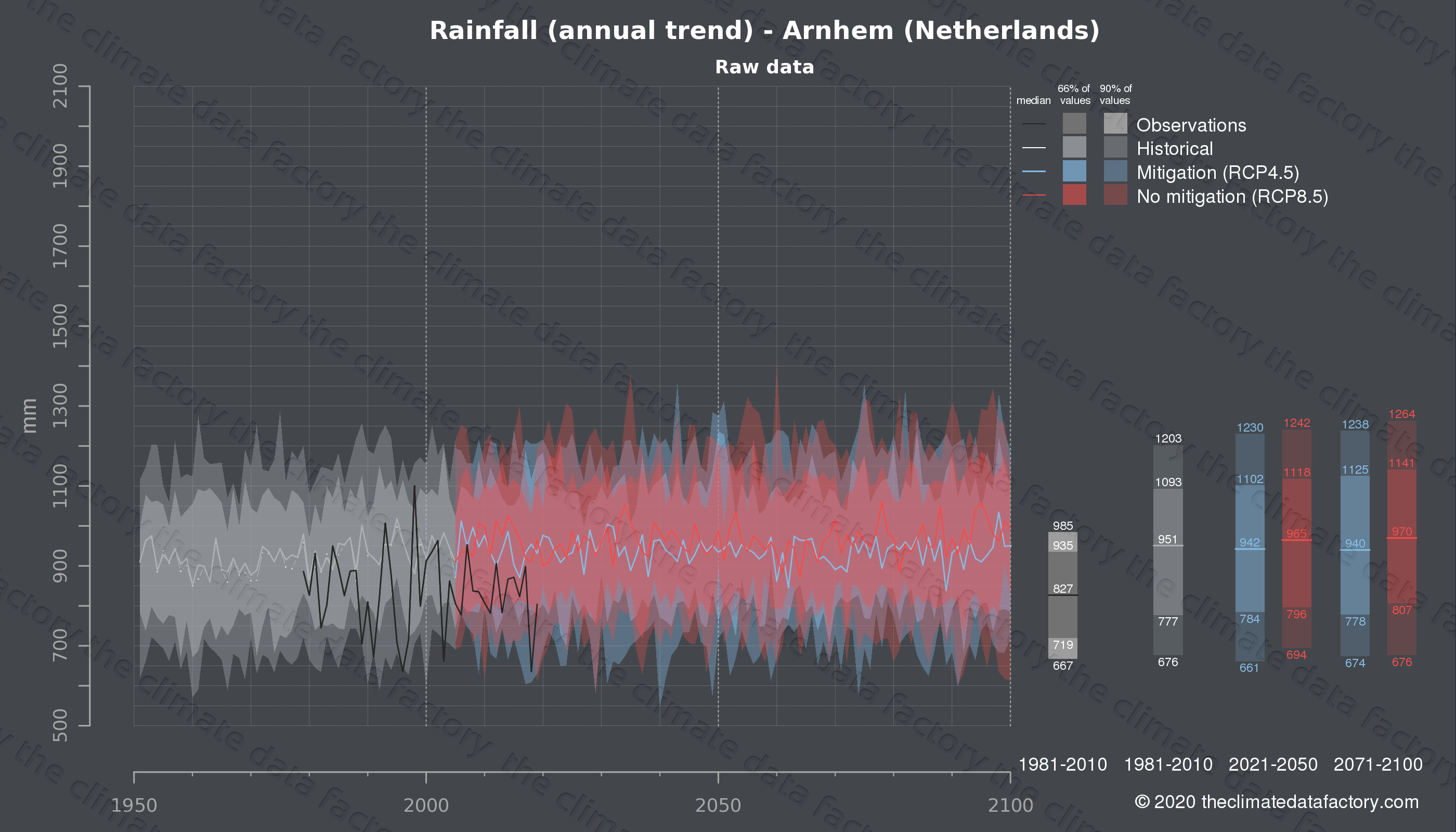 Graphic of projected rainfall for Arnhem (Netherlands) under two climate change mitigation policy scenarios (RCP4.5, RCP8.5). Represented climate data are raw data from IPCC models. https://theclimatedatafactory.com