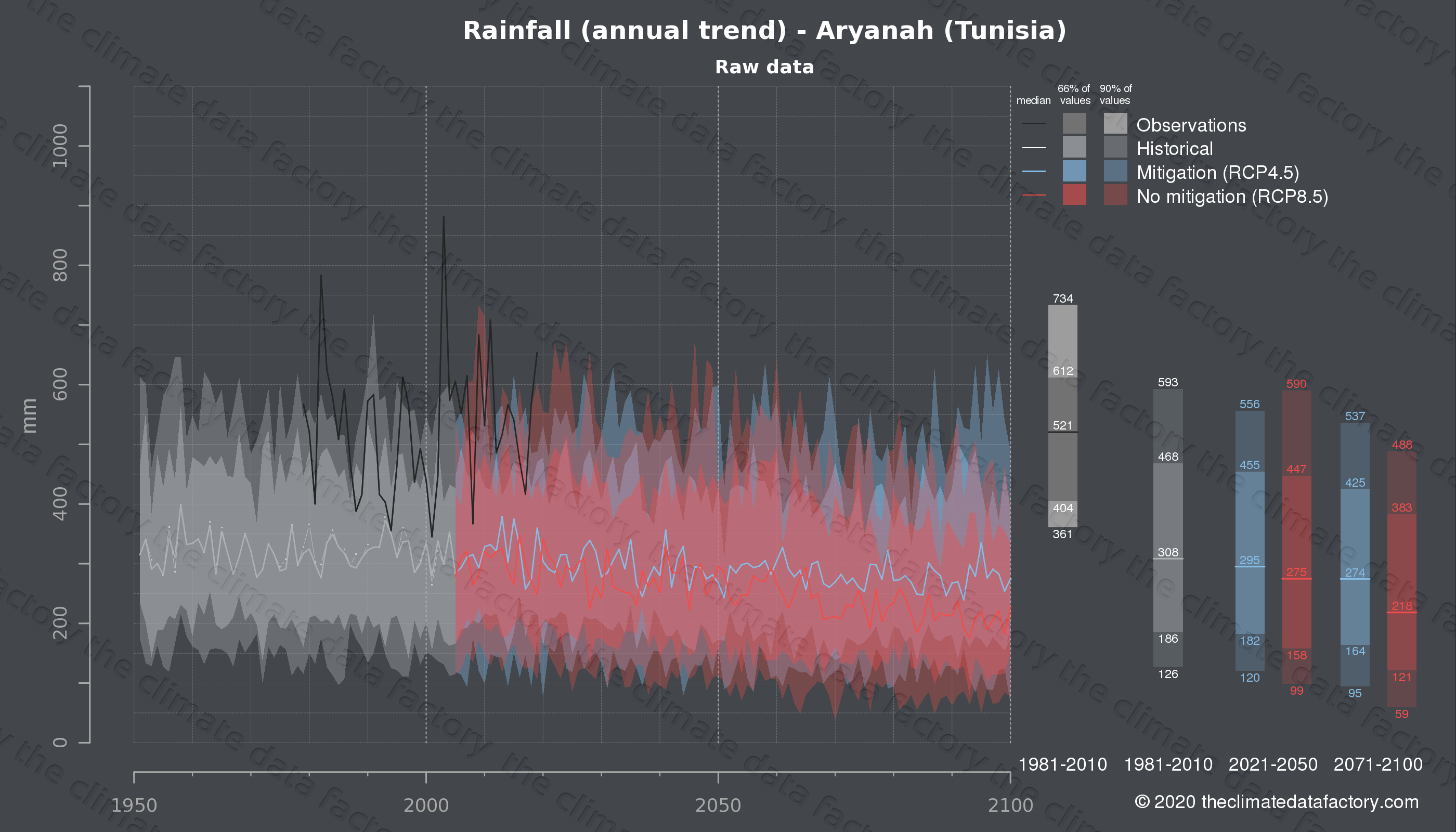 Graphic of projected rainfall for Aryanah (Tunisia) under two climate change mitigation policy scenarios (RCP4.5, RCP8.5). Represented climate data are raw data from IPCC models. https://theclimatedatafactory.com