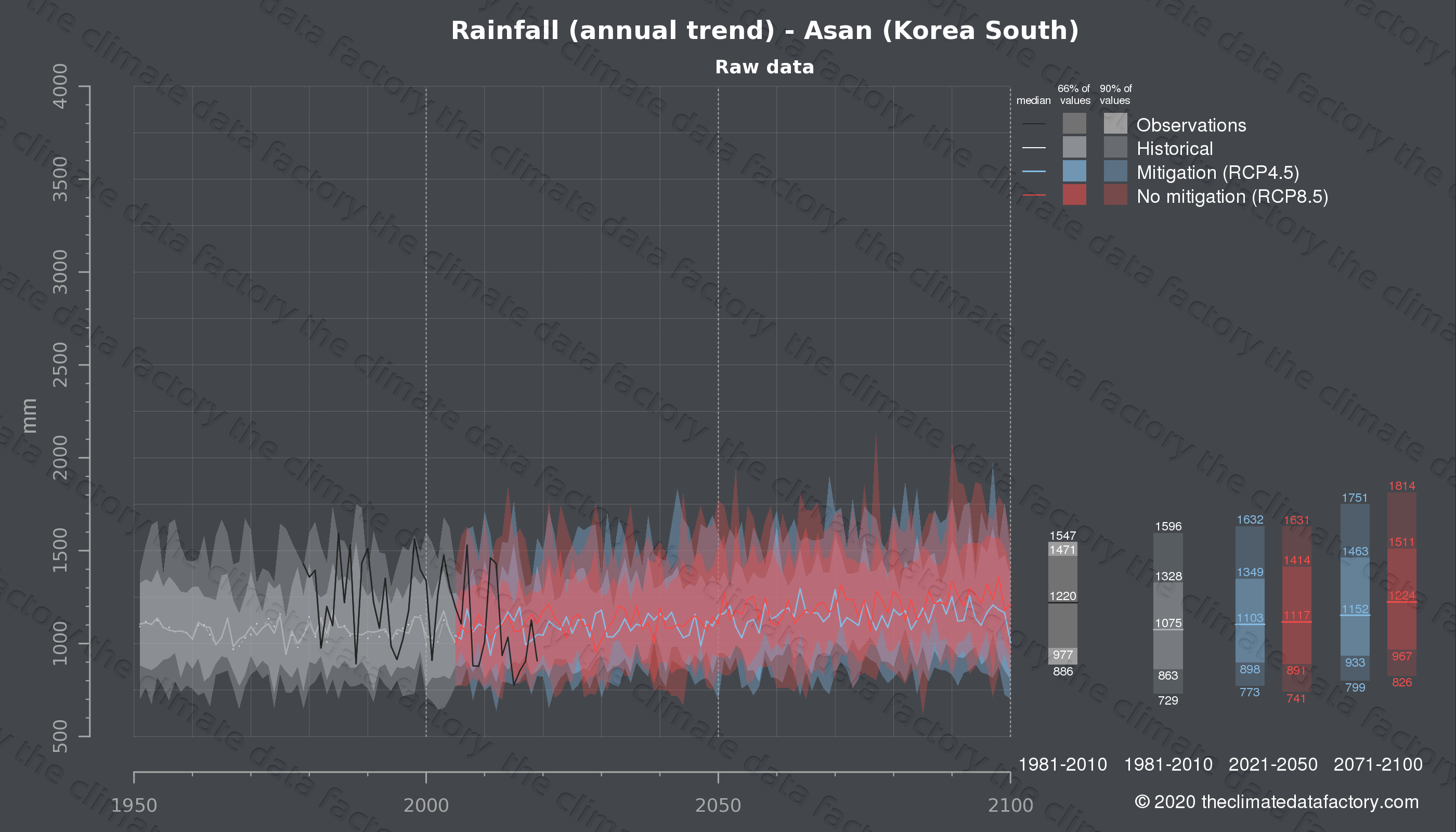 Graphic of projected rainfall for Asan (South Korea) under two climate change mitigation policy scenarios (RCP4.5, RCP8.5). Represented climate data are raw data from IPCC models. https://theclimatedatafactory.com