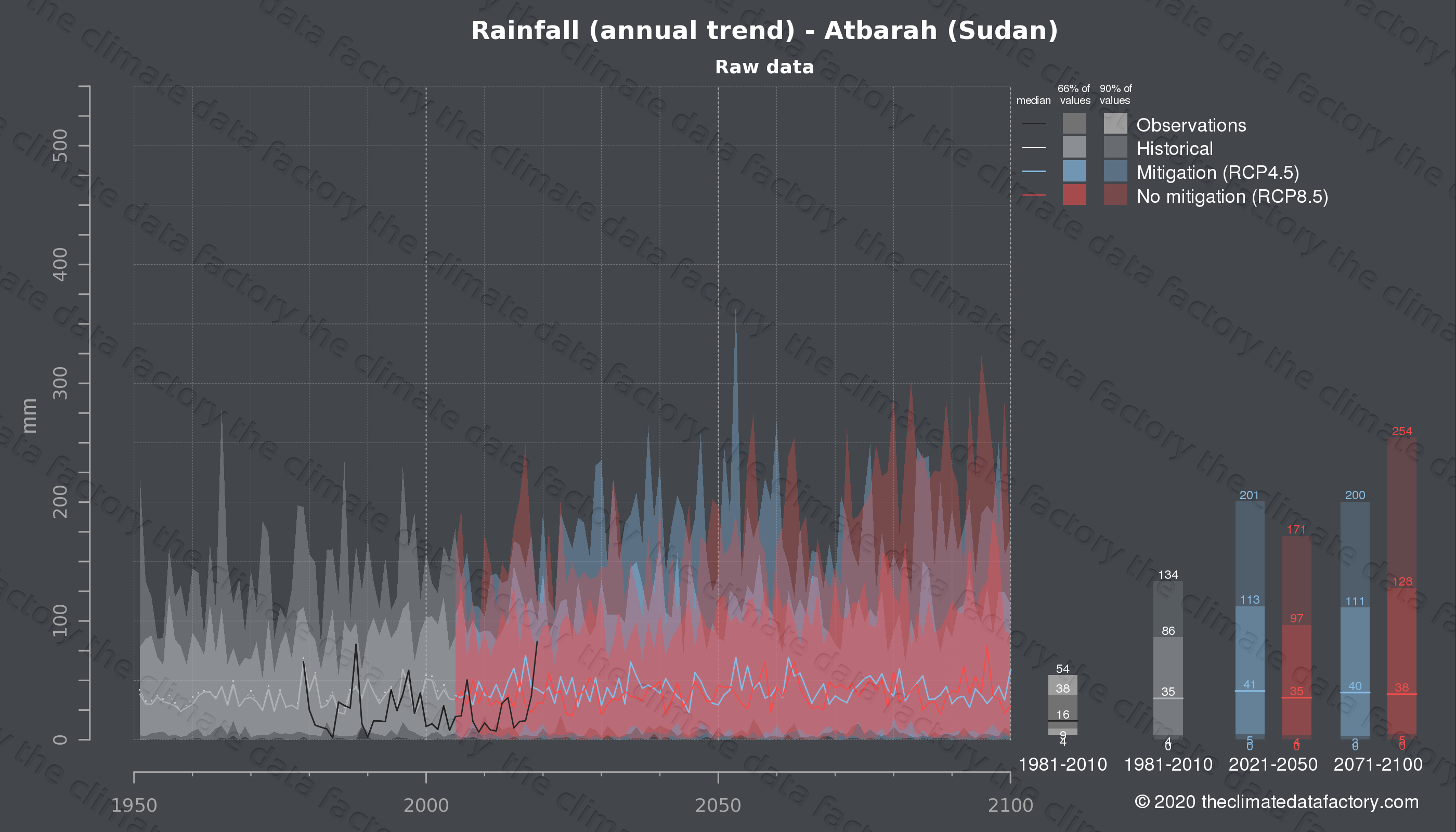 Graphic of projected rainfall for Atbarah (Sudan) under two climate change mitigation policy scenarios (RCP4.5, RCP8.5). Represented climate data are raw data from IPCC models. https://theclimatedatafactory.com