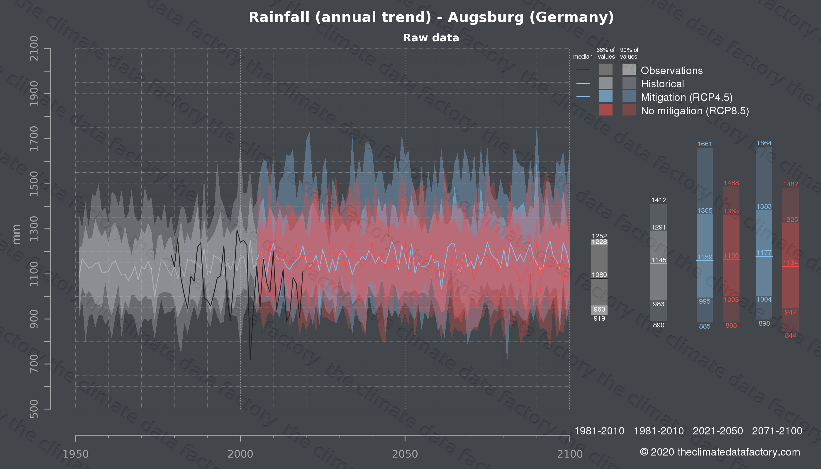 Graphic of projected rainfall for Augsburg (Germany) under two climate change mitigation policy scenarios (RCP4.5, RCP8.5). Represented climate data are raw data from IPCC models. https://theclimatedatafactory.com