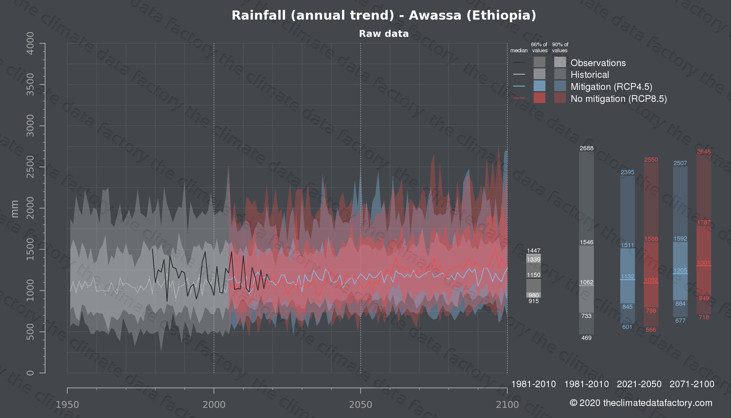 Graphic of projected rainfall for Awassa (Ethiopia) under two climate change mitigation policy scenarios (RCP4.5, RCP8.5). Represented climate data are raw data from IPCC models. https://theclimatedatafactory.com