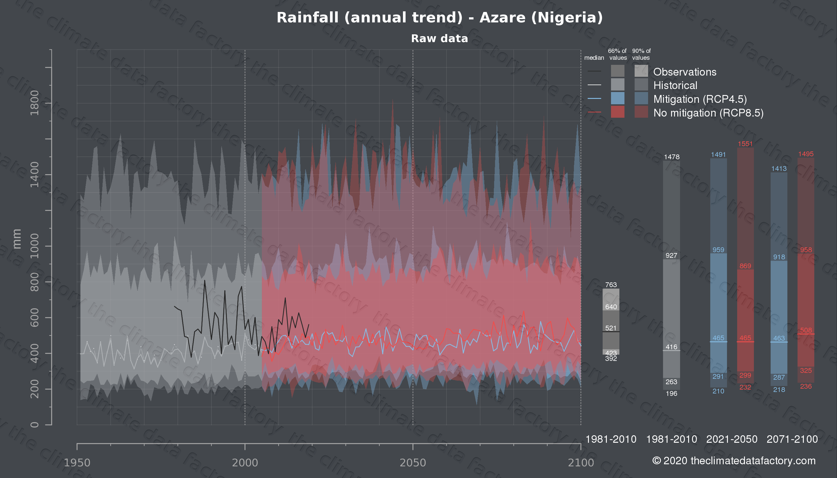 Graphic of projected rainfall for Azare (Nigeria) under two climate change mitigation policy scenarios (RCP4.5, RCP8.5). Represented climate data are raw data from IPCC models. https://theclimatedatafactory.com