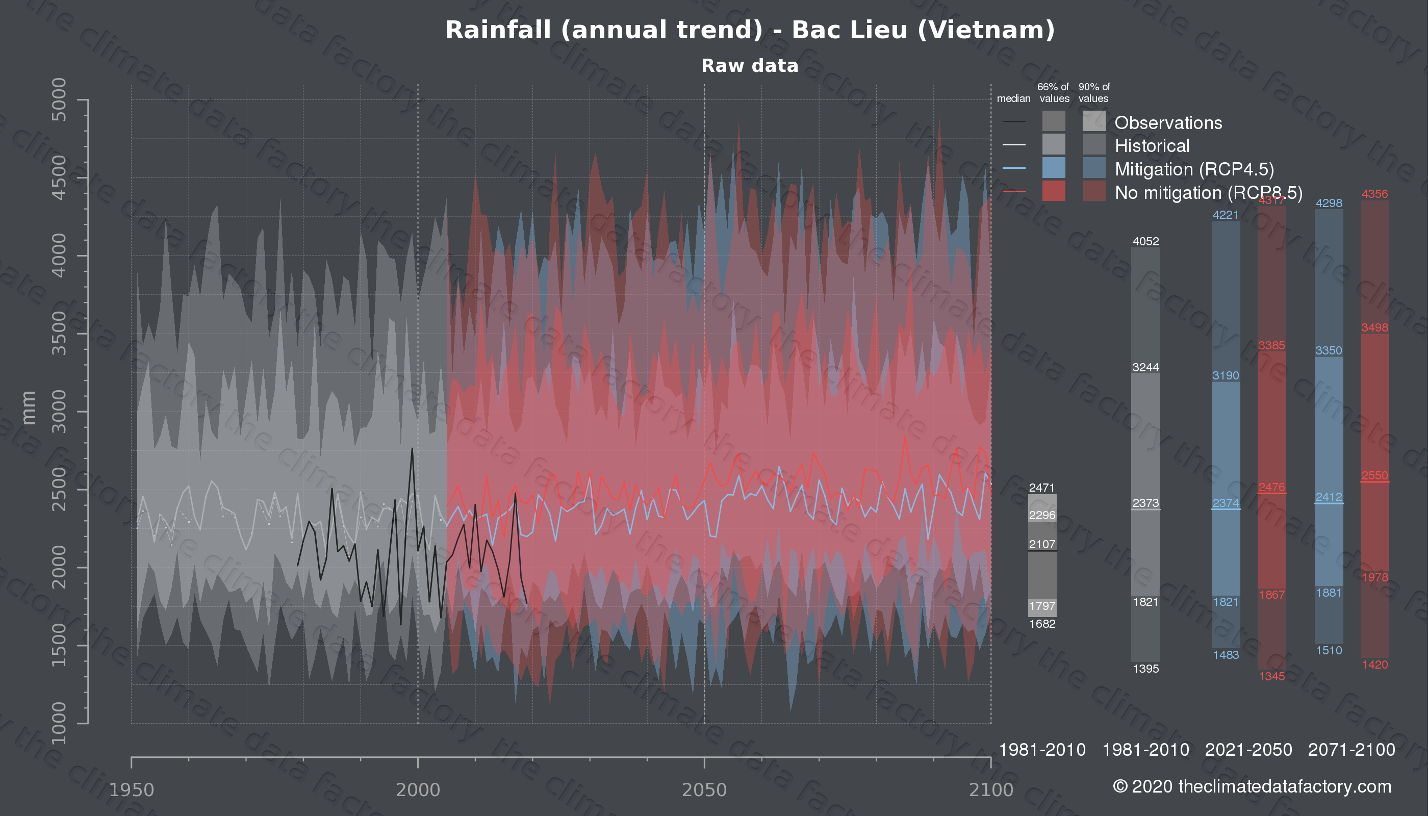 Graphic of projected rainfall for Bac Lieu (Vietnam) under two climate change mitigation policy scenarios (RCP4.5, RCP8.5). Represented climate data are raw data from IPCC models. https://theclimatedatafactory.com