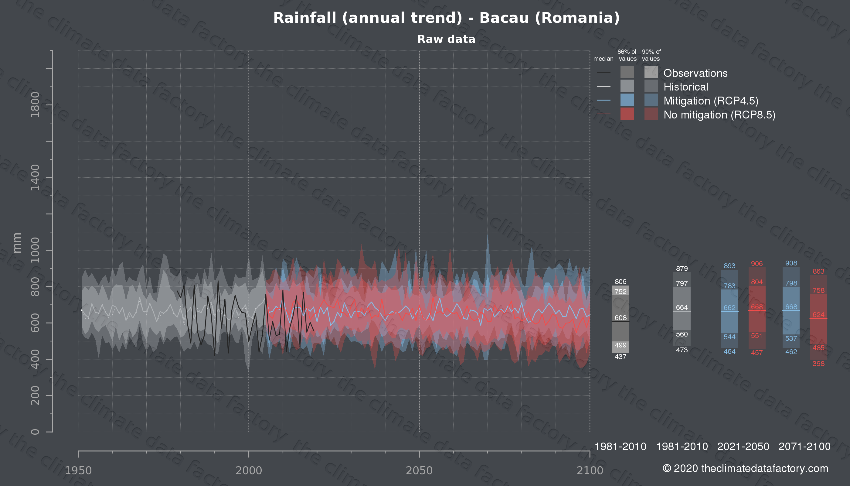 Graphic of projected rainfall for Bacau (Romania) under two climate change mitigation policy scenarios (RCP4.5, RCP8.5). Represented climate data are raw data from IPCC models. https://theclimatedatafactory.com