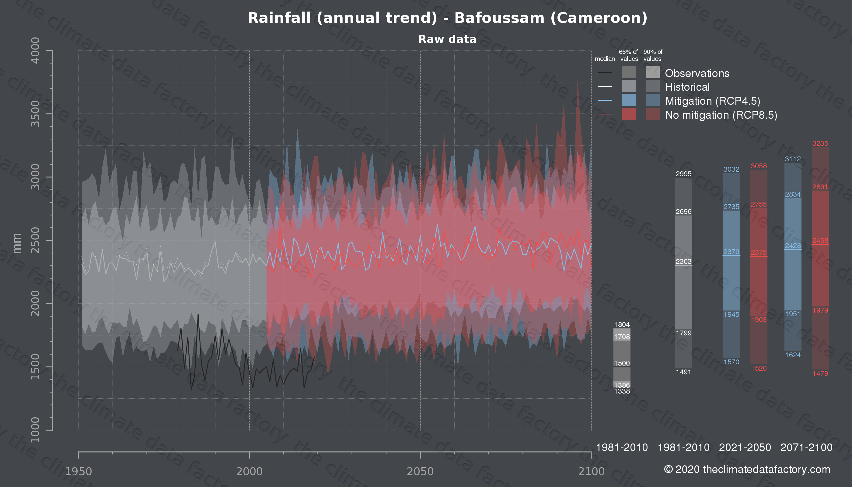 Graphic of projected rainfall for Bafoussam (Cameroon) under two climate change mitigation policy scenarios (RCP4.5, RCP8.5). Represented climate data are raw data from IPCC models. https://theclimatedatafactory.com