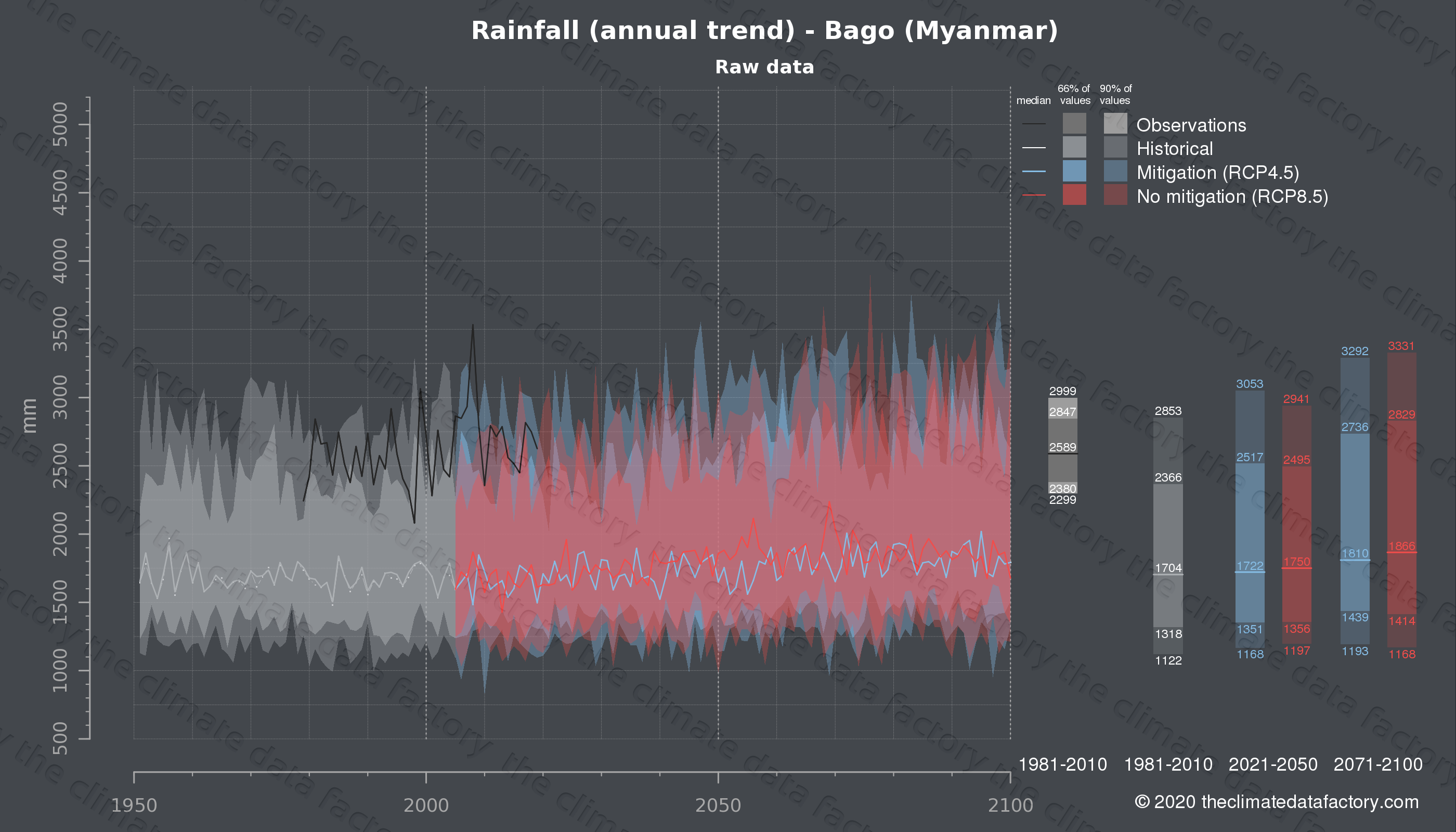 Graphic of projected rainfall for Bago (Myanmar) under two climate change mitigation policy scenarios (RCP4.5, RCP8.5). Represented climate data are raw data from IPCC models. https://theclimatedatafactory.com