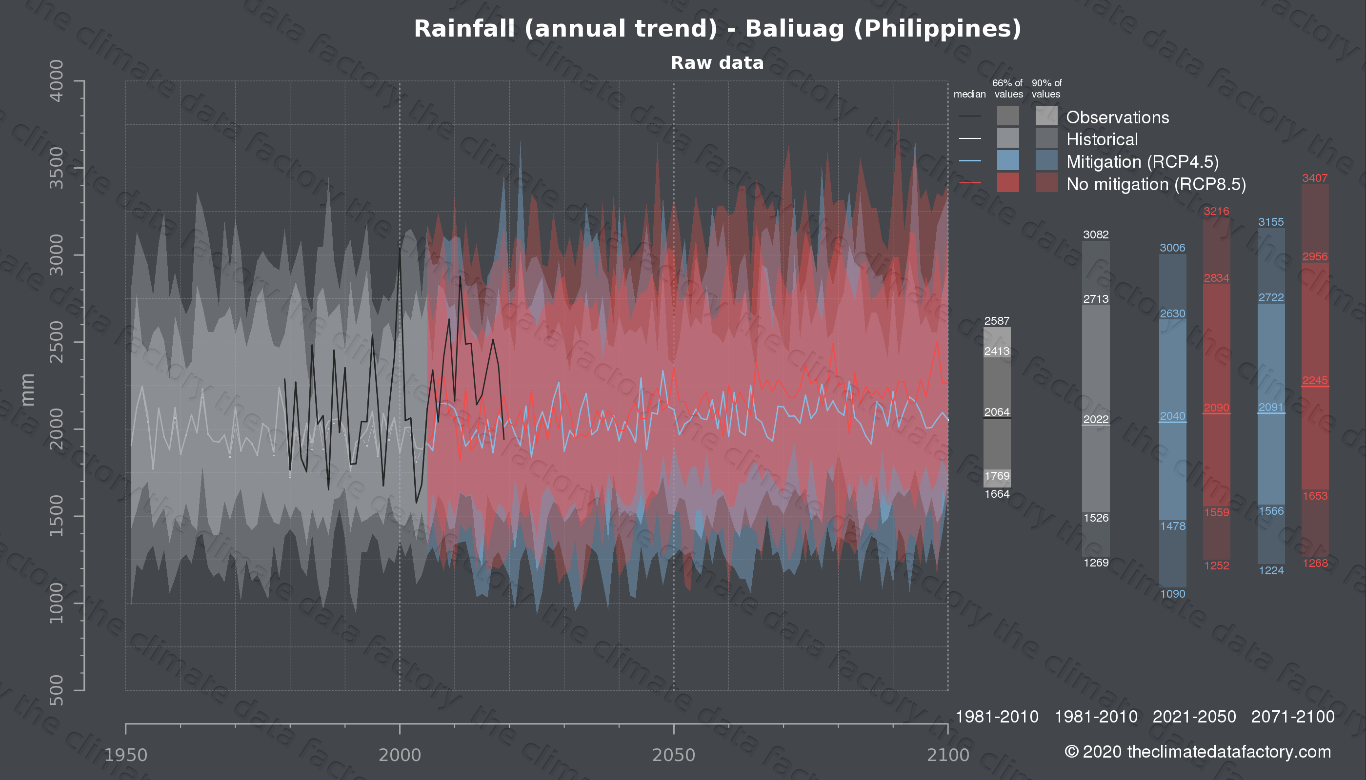 Graphic of projected rainfall for Baliuag (Philippines) under two climate change mitigation policy scenarios (RCP4.5, RCP8.5). Represented climate data are raw data from IPCC models. https://theclimatedatafactory.com
