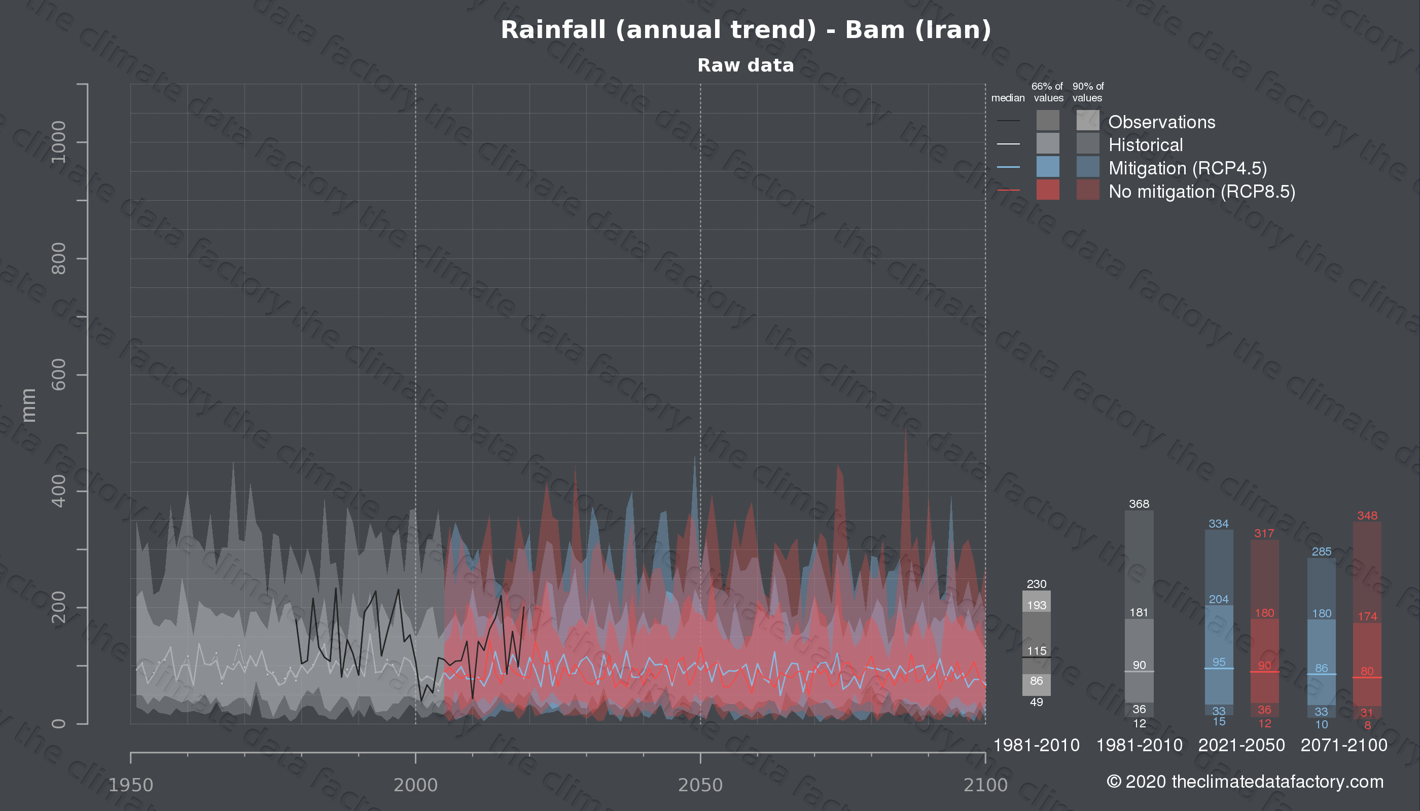Graphic of projected rainfall for Bam (Iran) under two climate change mitigation policy scenarios (RCP4.5, RCP8.5). Represented climate data are raw data from IPCC models. https://theclimatedatafactory.com