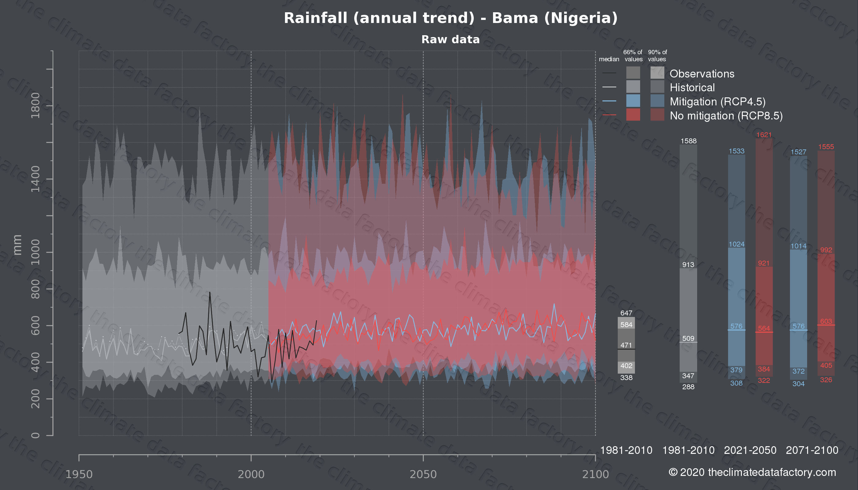 Graphic of projected rainfall for Bama (Nigeria) under two climate change mitigation policy scenarios (RCP4.5, RCP8.5). Represented climate data are raw data from IPCC models. https://theclimatedatafactory.com
