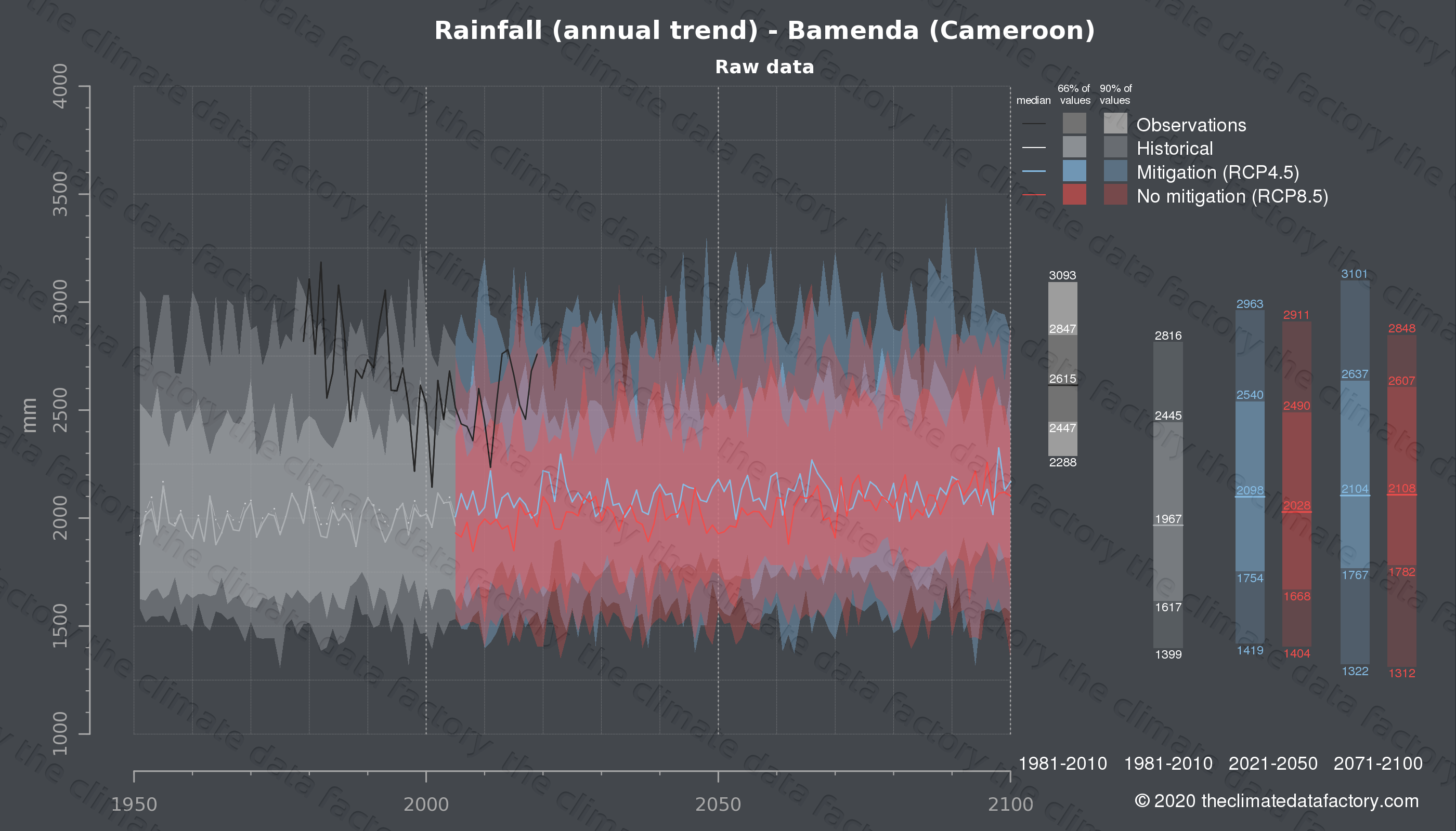 Graphic of projected rainfall for Bamenda (Cameroon) under two climate change mitigation policy scenarios (RCP4.5, RCP8.5). Represented climate data are raw data from IPCC models. https://theclimatedatafactory.com