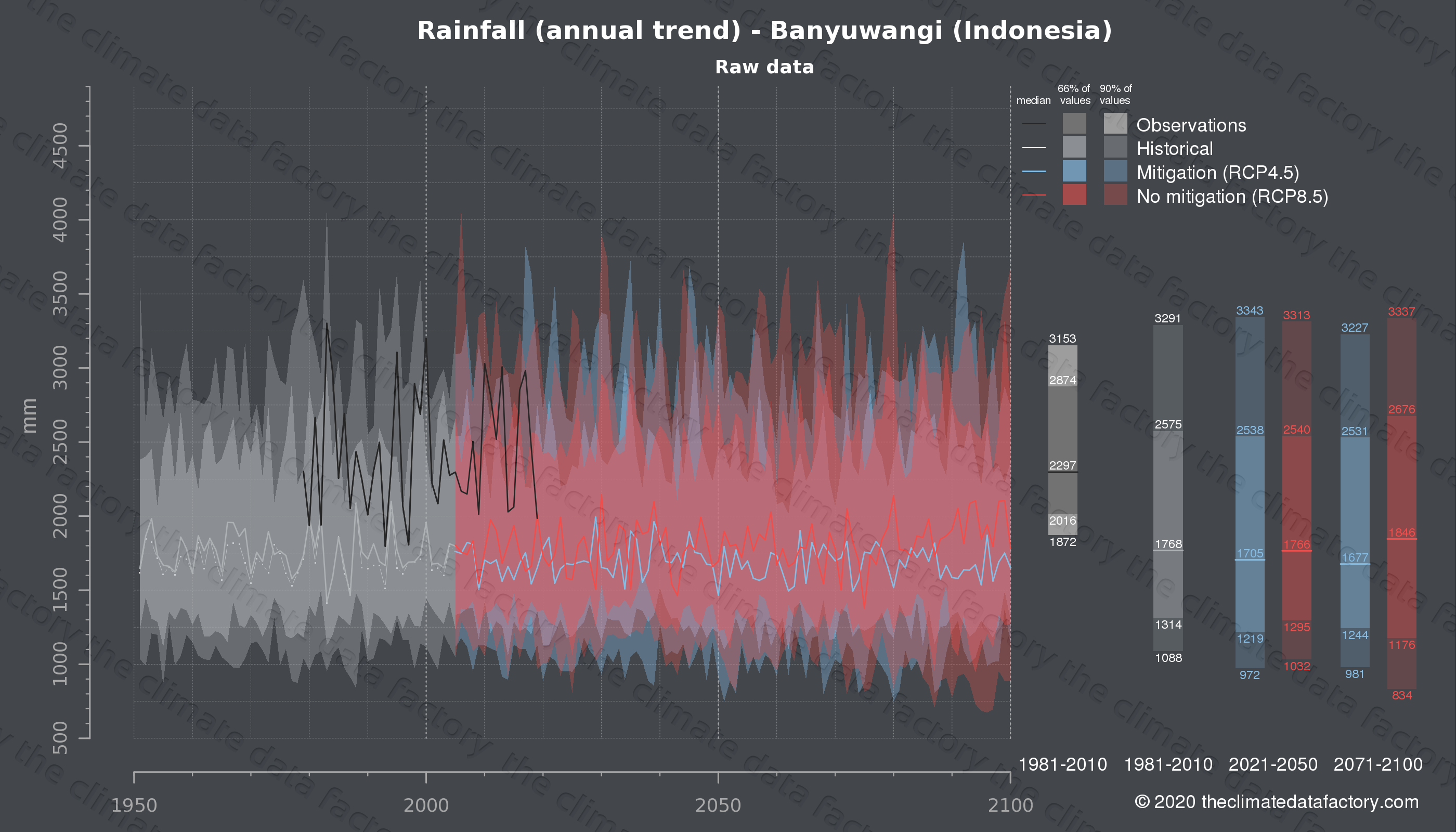 Graphic of projected rainfall for Banyuwangi (Indonesia) under two climate change mitigation policy scenarios (RCP4.5, RCP8.5). Represented climate data are raw data from IPCC models. https://theclimatedatafactory.com