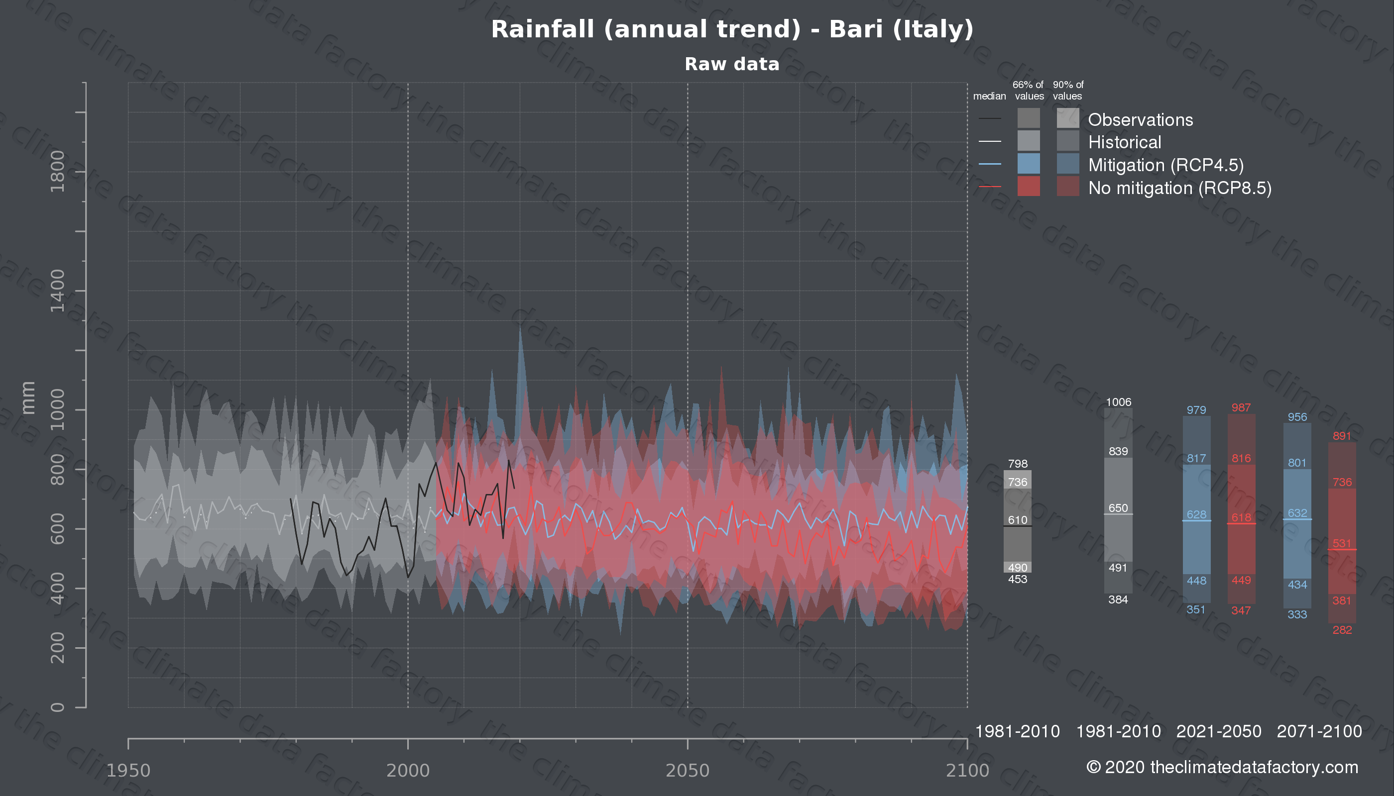 Graphic of projected rainfall for Bari (Italy) under two climate change mitigation policy scenarios (RCP4.5, RCP8.5). Represented climate data are raw data from IPCC models. https://theclimatedatafactory.com