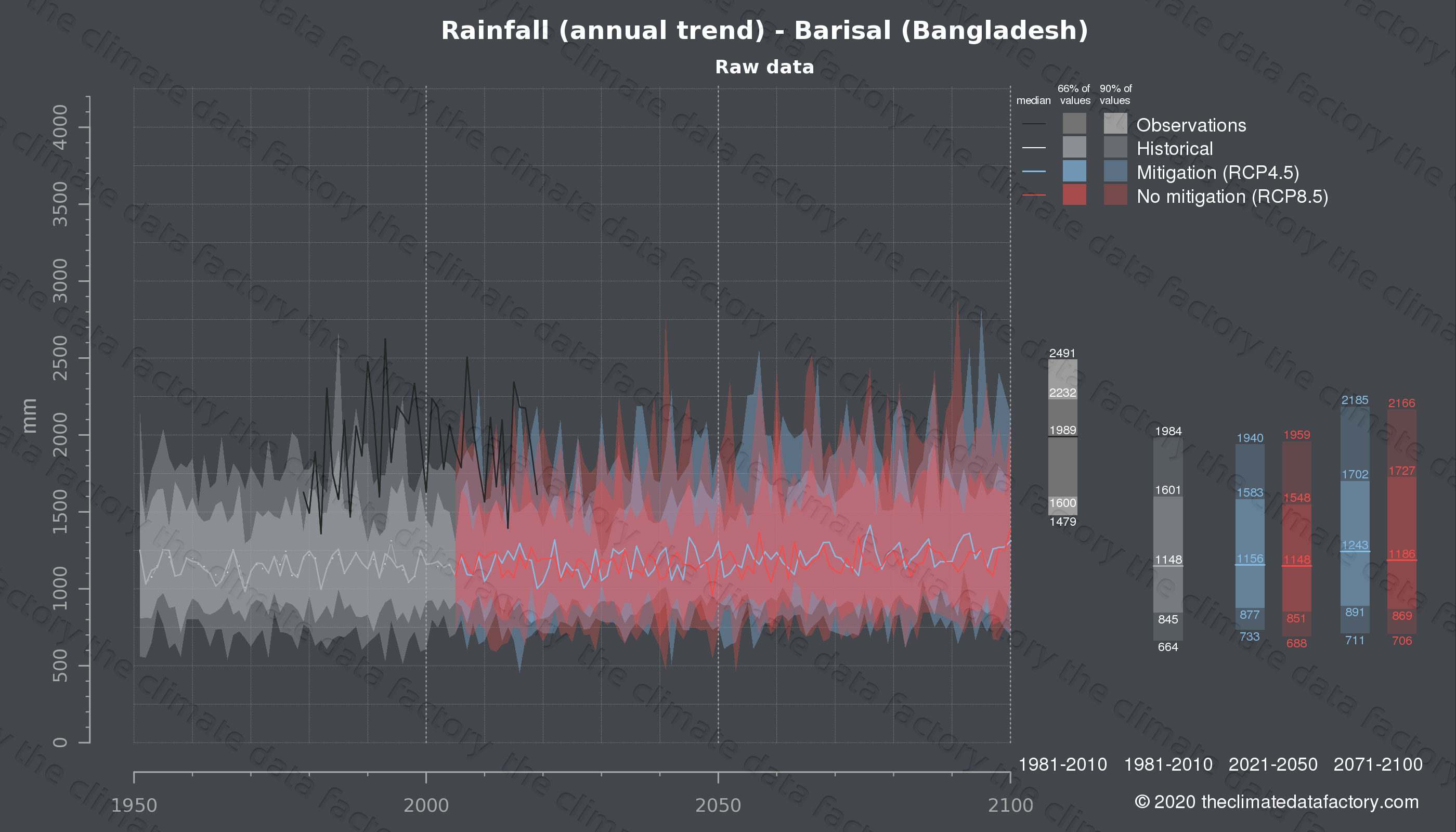 Graphic of projected rainfall for Barisal (Bangladesh) under two climate change mitigation policy scenarios (RCP4.5, RCP8.5). Represented climate data are raw data from IPCC models. https://theclimatedatafactory.com