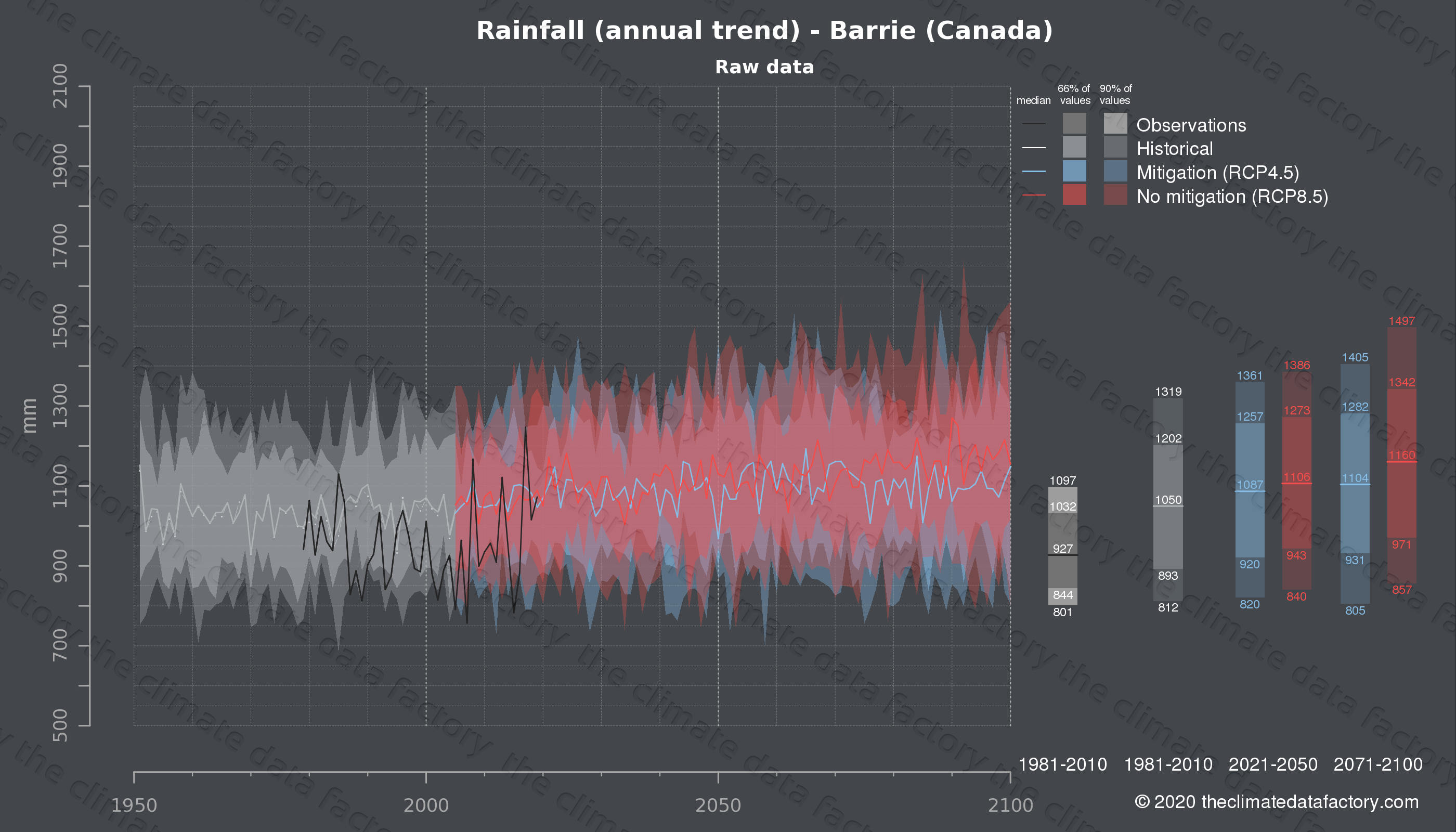 Graphic of projected rainfall for Barrie (Canada) under two climate change mitigation policy scenarios (RCP4.5, RCP8.5). Represented climate data are raw data from IPCC models. https://theclimatedatafactory.com