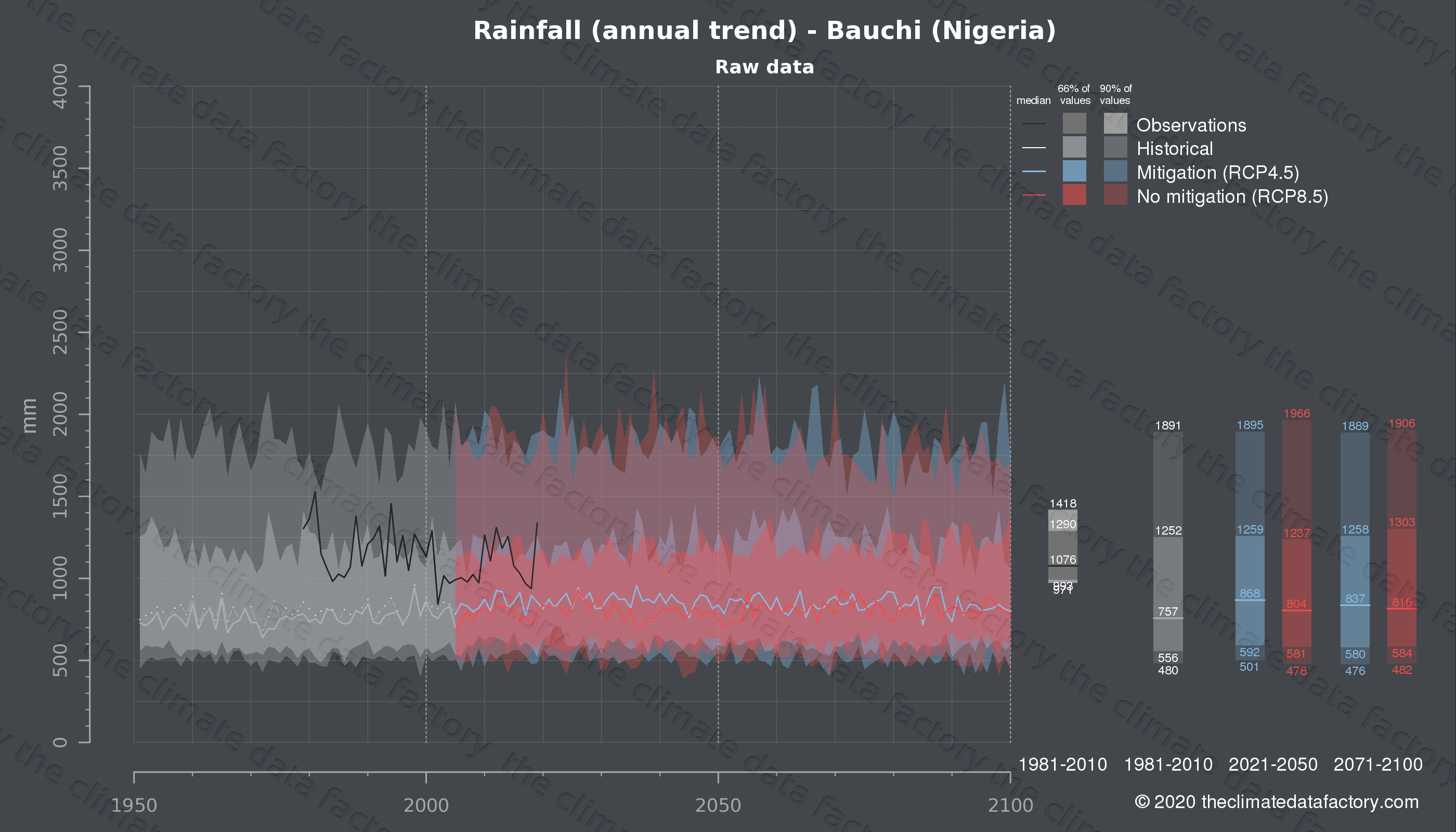 Graphic of projected rainfall for Bauchi (Nigeria) under two climate change mitigation policy scenarios (RCP4.5, RCP8.5). Represented climate data are raw data from IPCC models. https://theclimatedatafactory.com