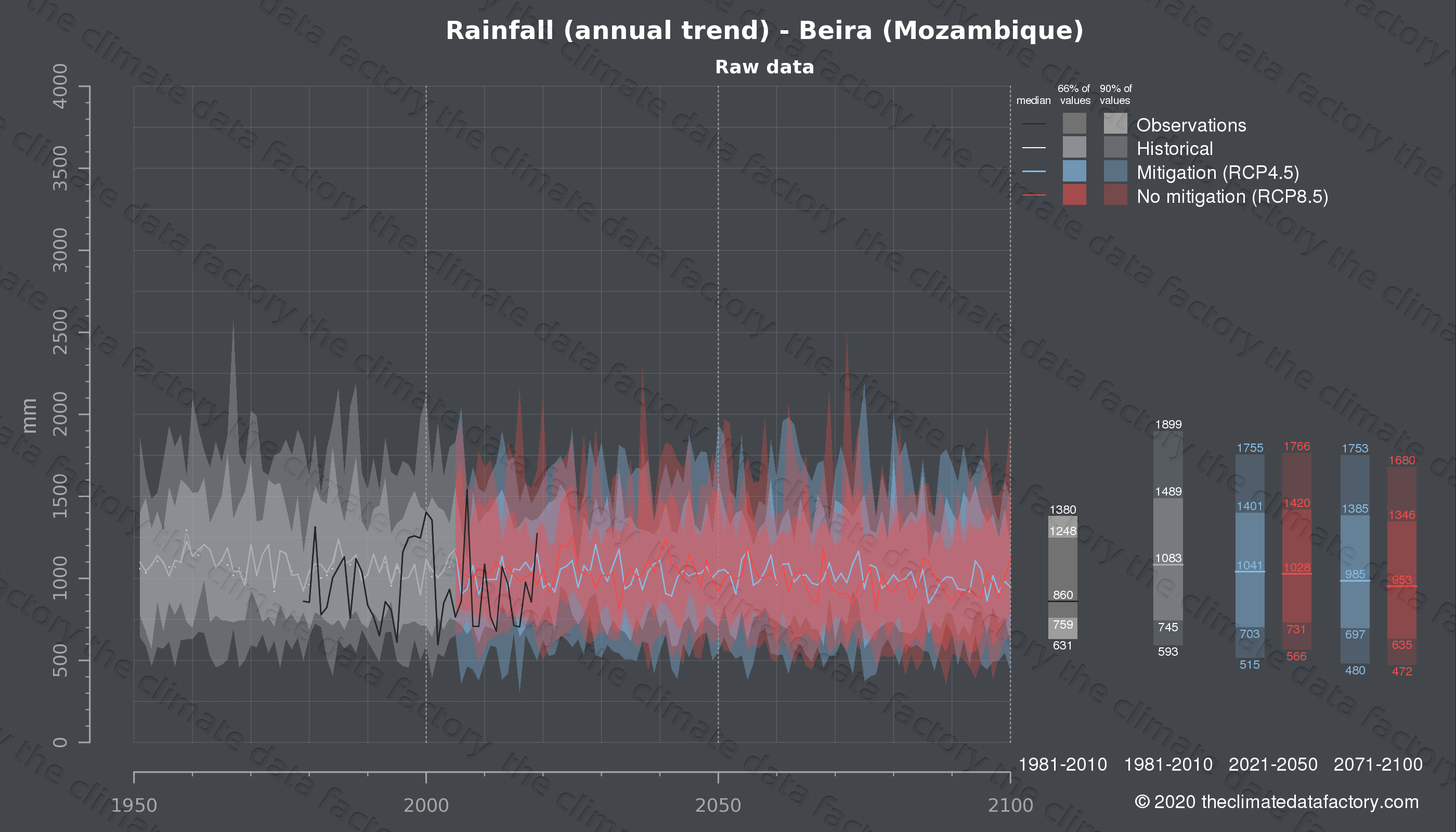 Graphic of projected rainfall for Beira (Mozambique) under two climate change mitigation policy scenarios (RCP4.5, RCP8.5). Represented climate data are raw data from IPCC models. https://theclimatedatafactory.com